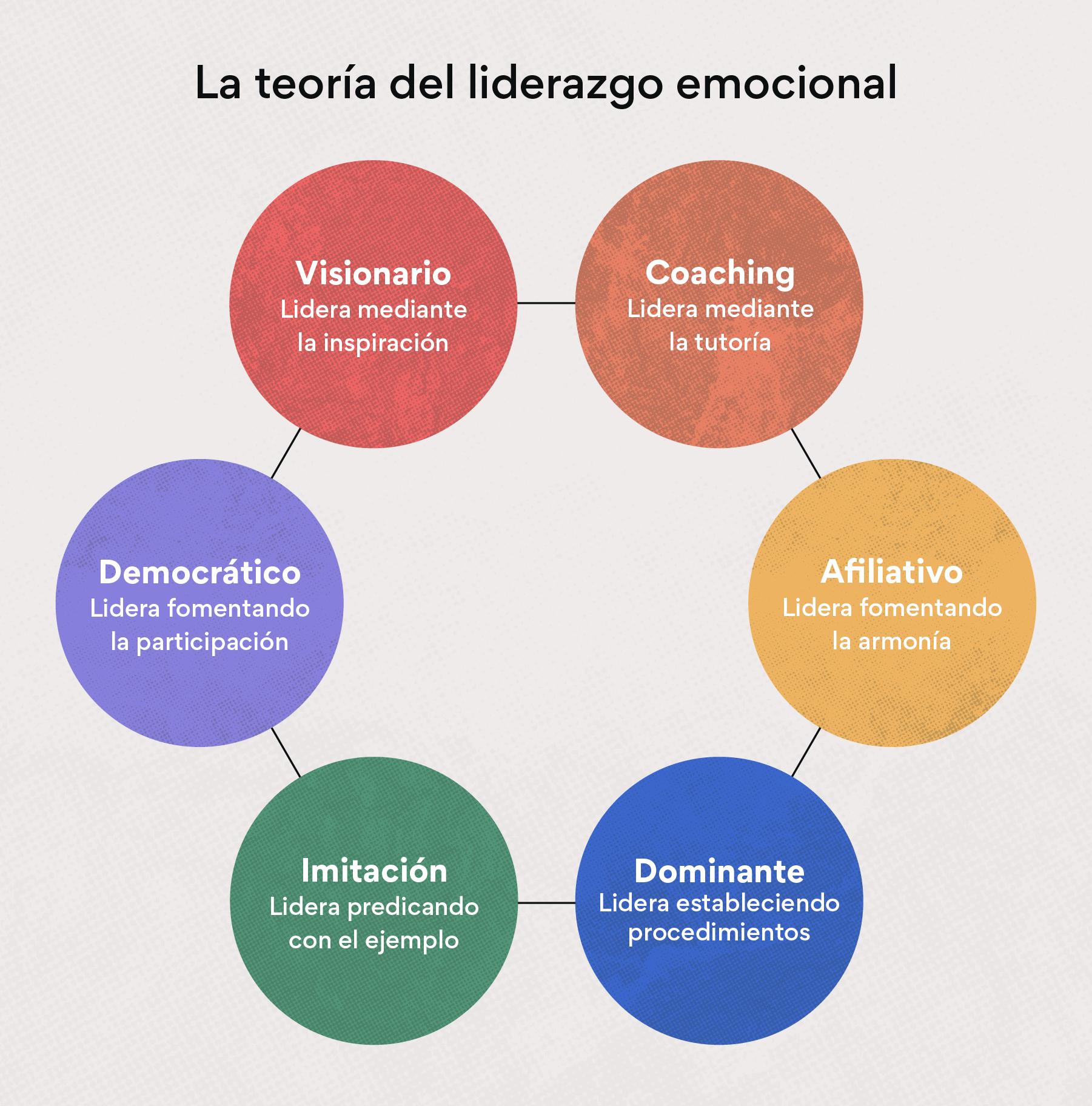 La teoría del liderazgo emocional