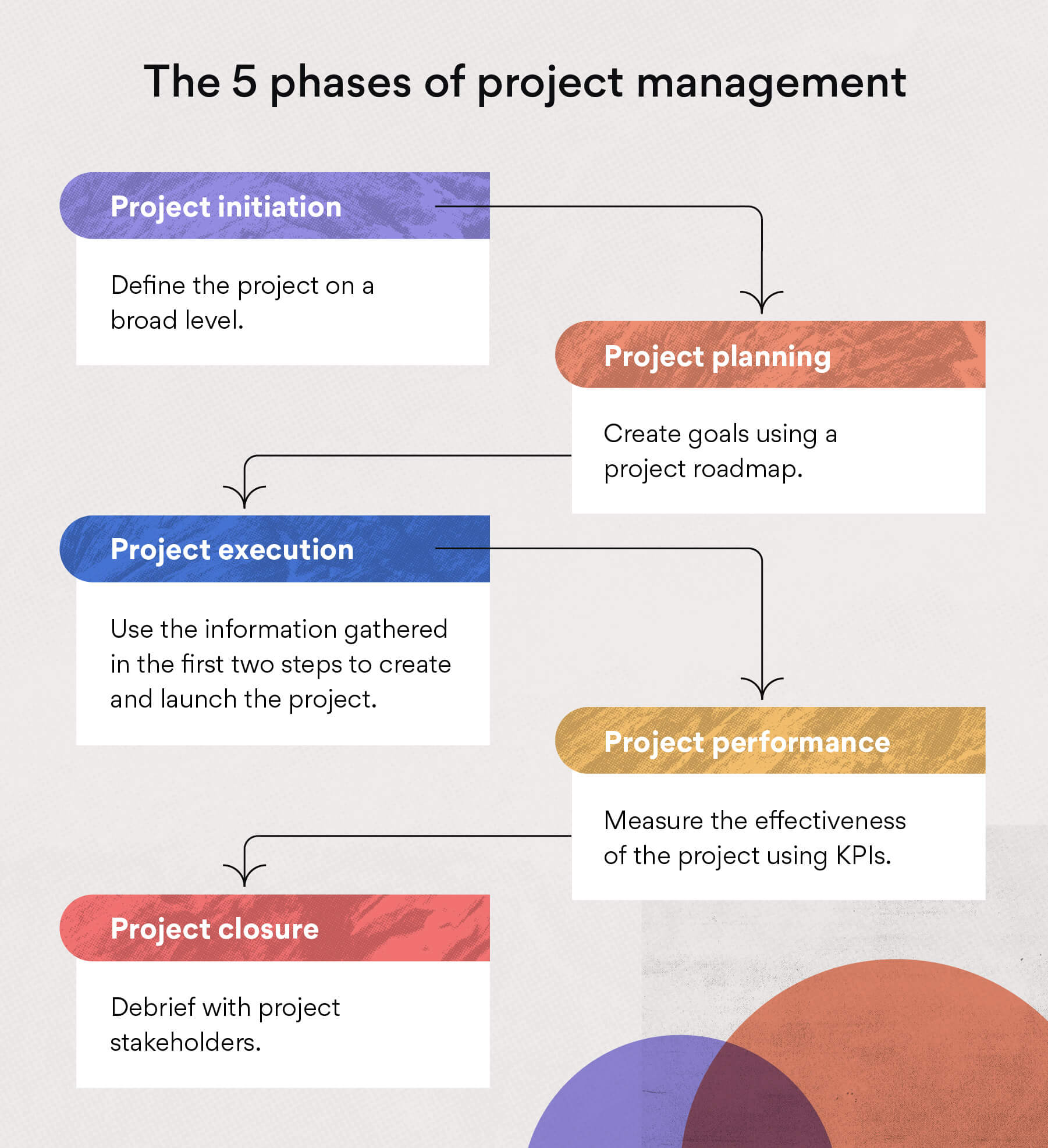 The 5 phases of project management