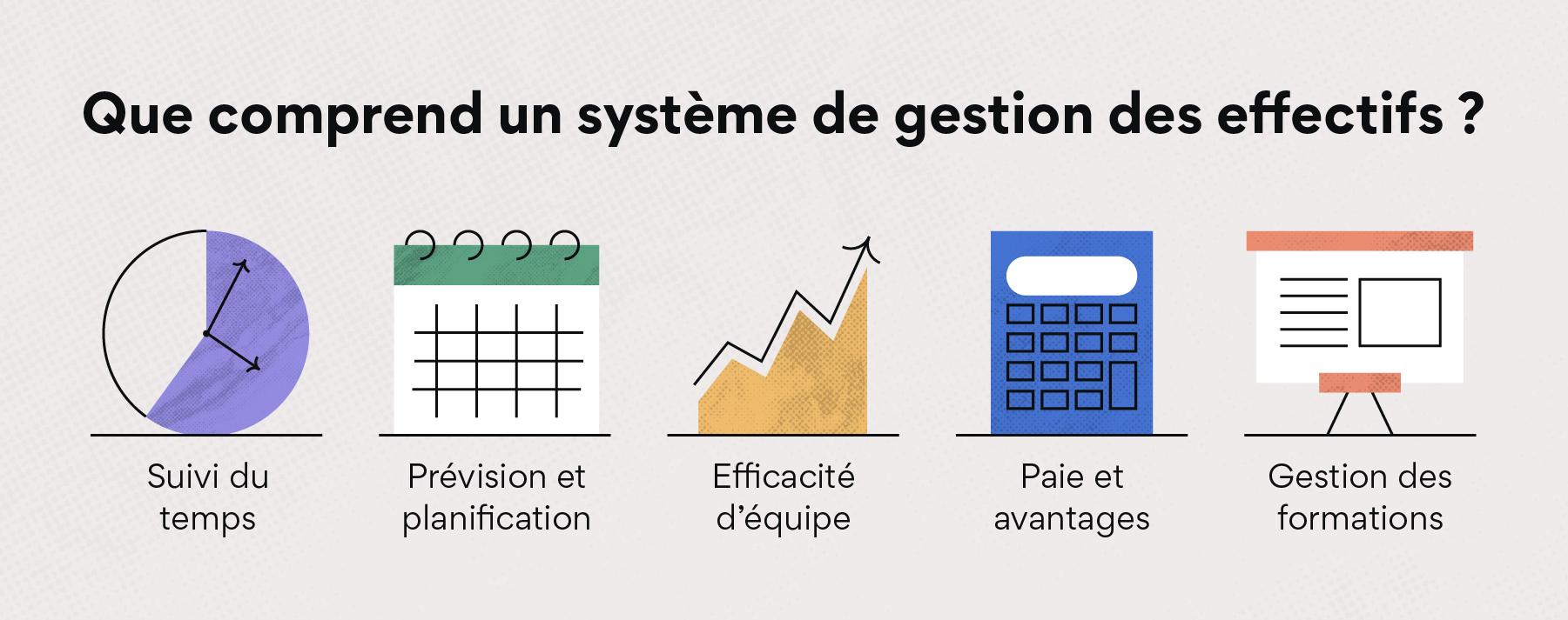 Que comprend un système de gestion des effectifs?