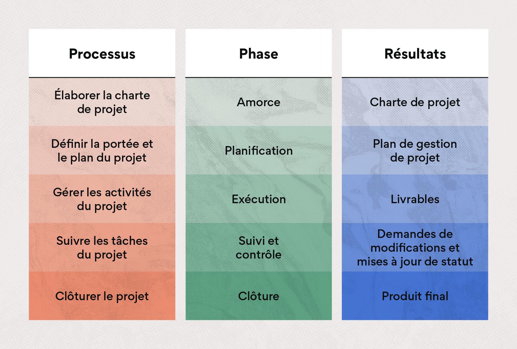 Veillez à ce qu'un chef de projet supervise la gestion de l'intégration de projets