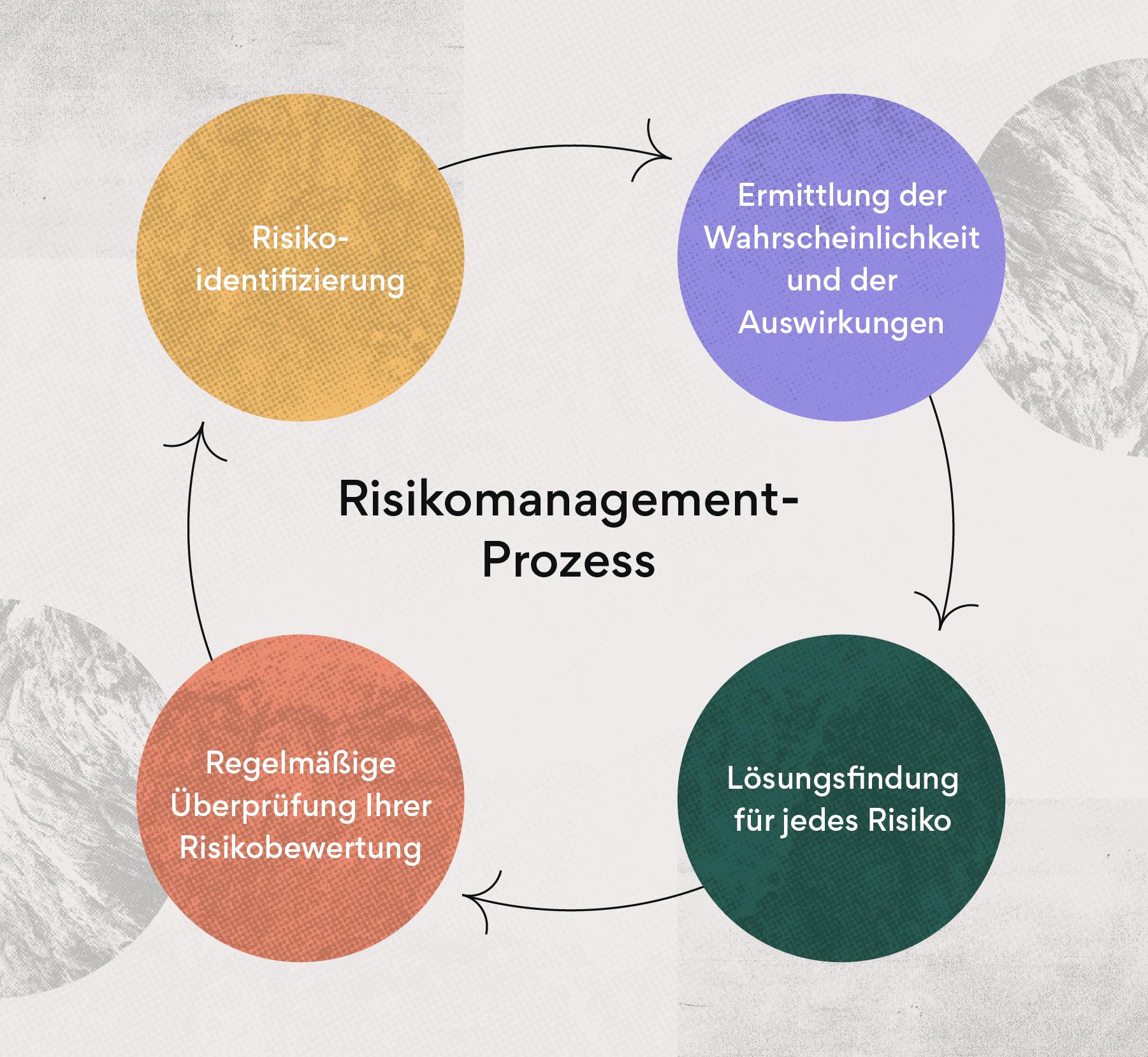 Wie Sie Ihr Team durch Risikomanagement vorbereiten können