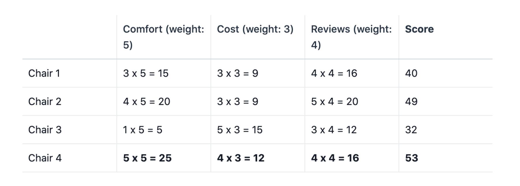 Version finale d'une matrice de décision afin de choisir entre plusieurs chaises de bureau