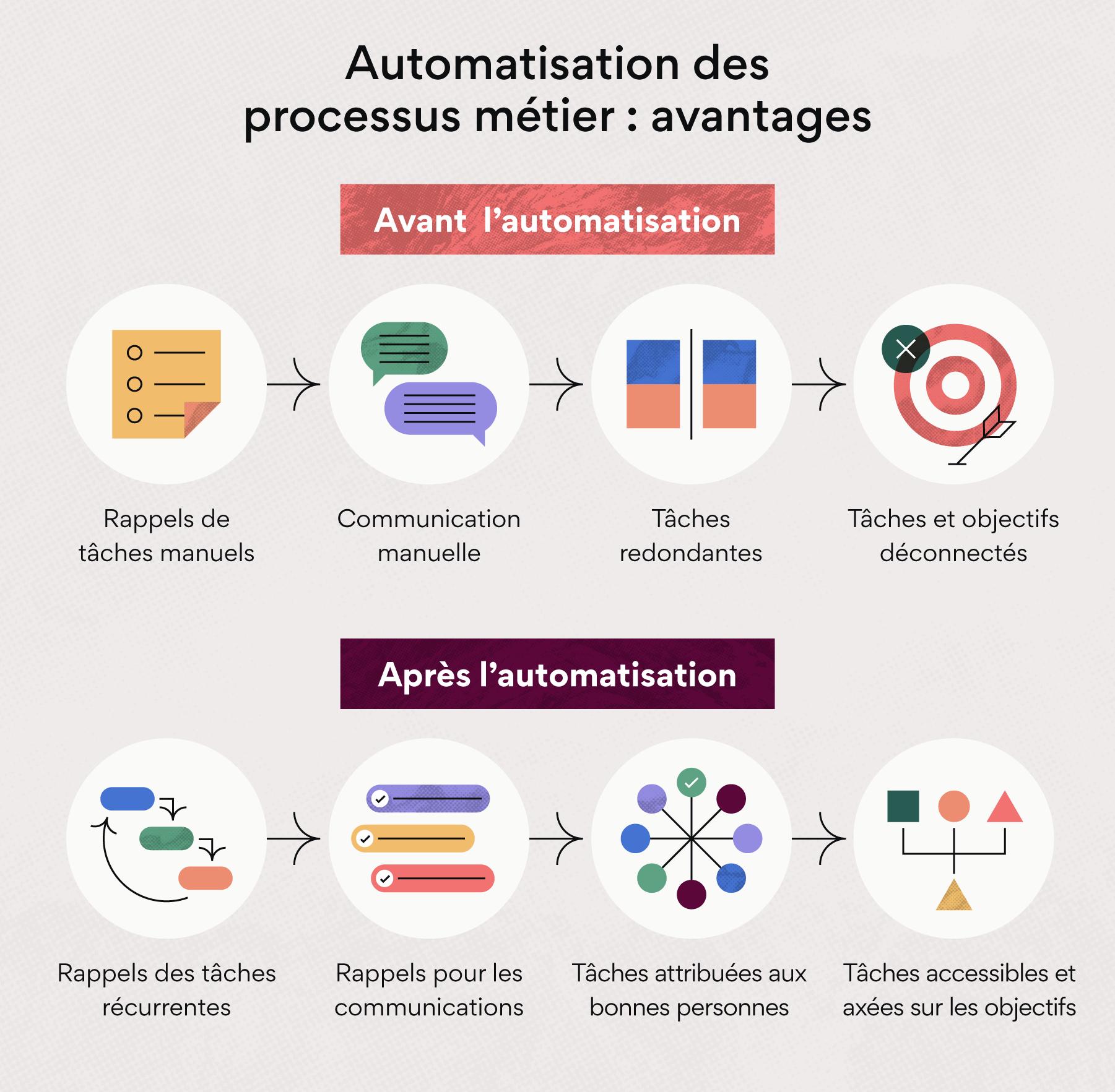 Solutions d'automatisation des processus métier