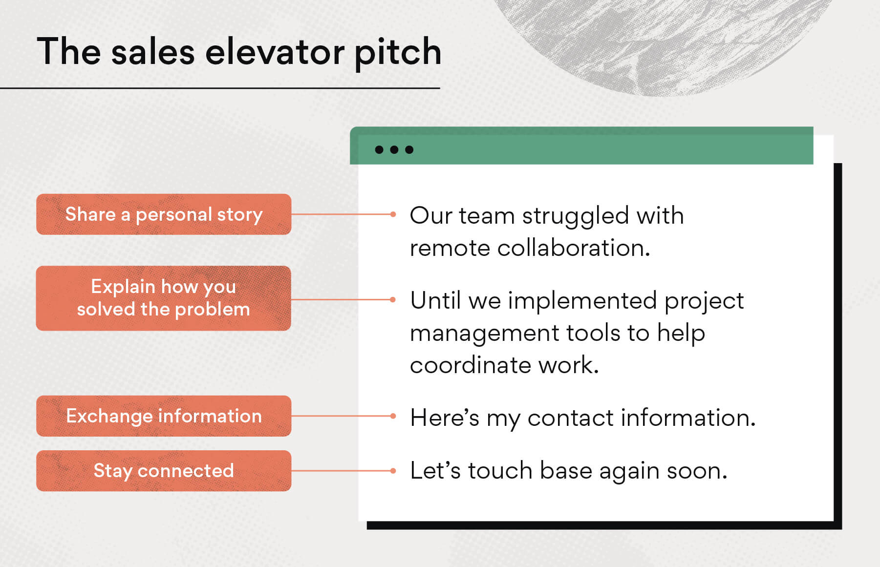 The sales elevator pitch