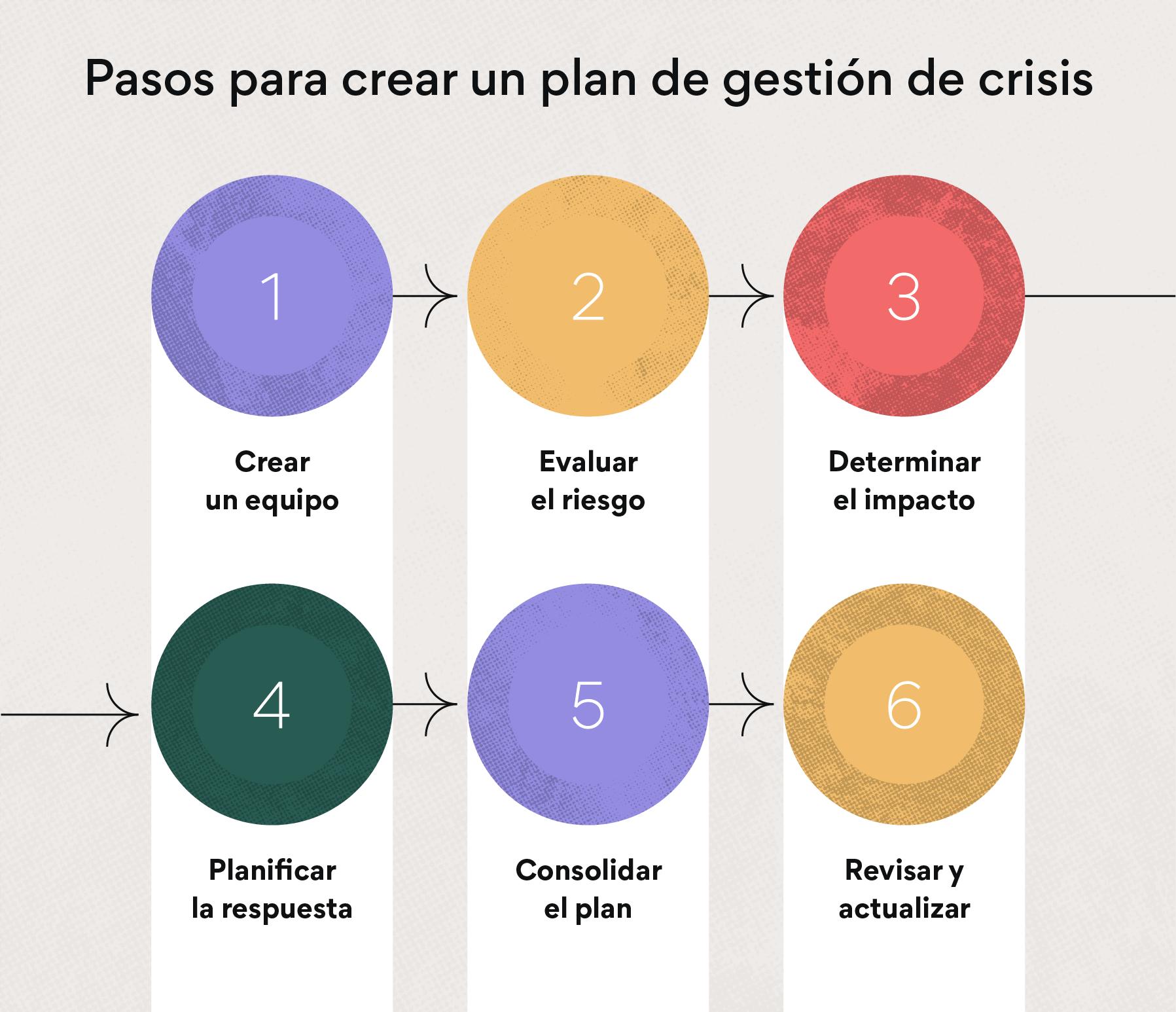 6 pasos para crear un plan de gestión de crisis