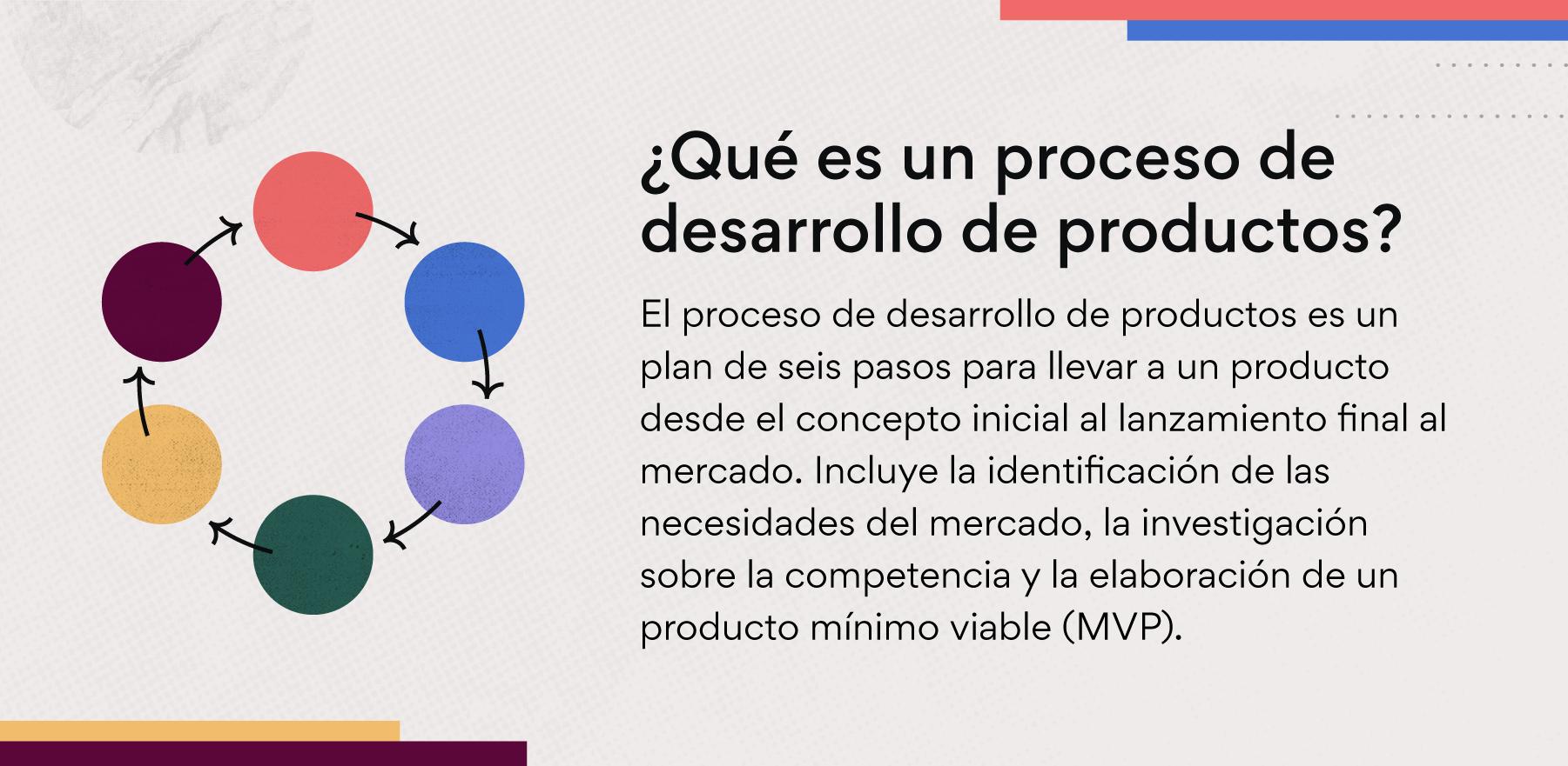¿Qué es un proceso de desarrollo de productos?
