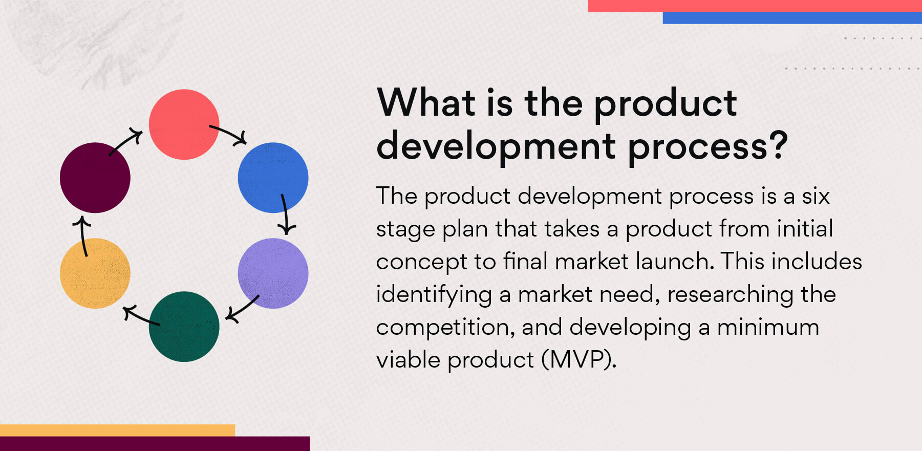 What is the product development process?