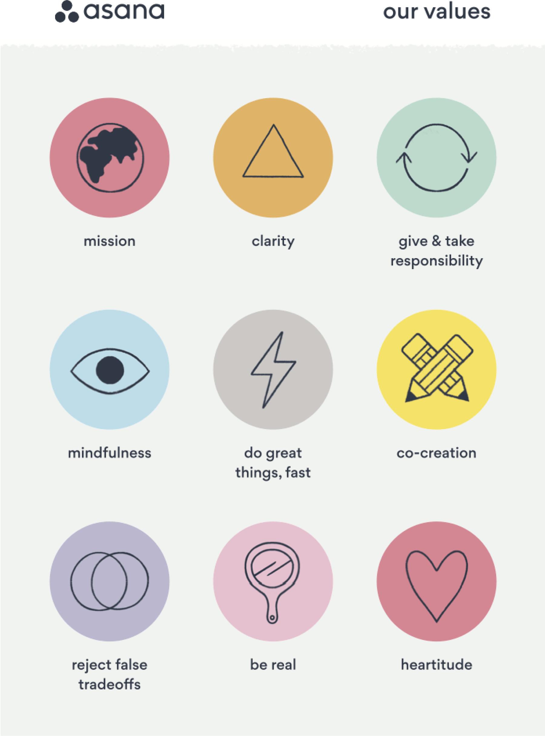 Los nueve valores de Asana: misión, transparencia, asignar y asumir responsabilidades, atención consciente, hacer grandes cosas más rápido, cocreación, descartar que solamente se pueda elegir entre dos alternativas, autenticidad y actitud emotiva.