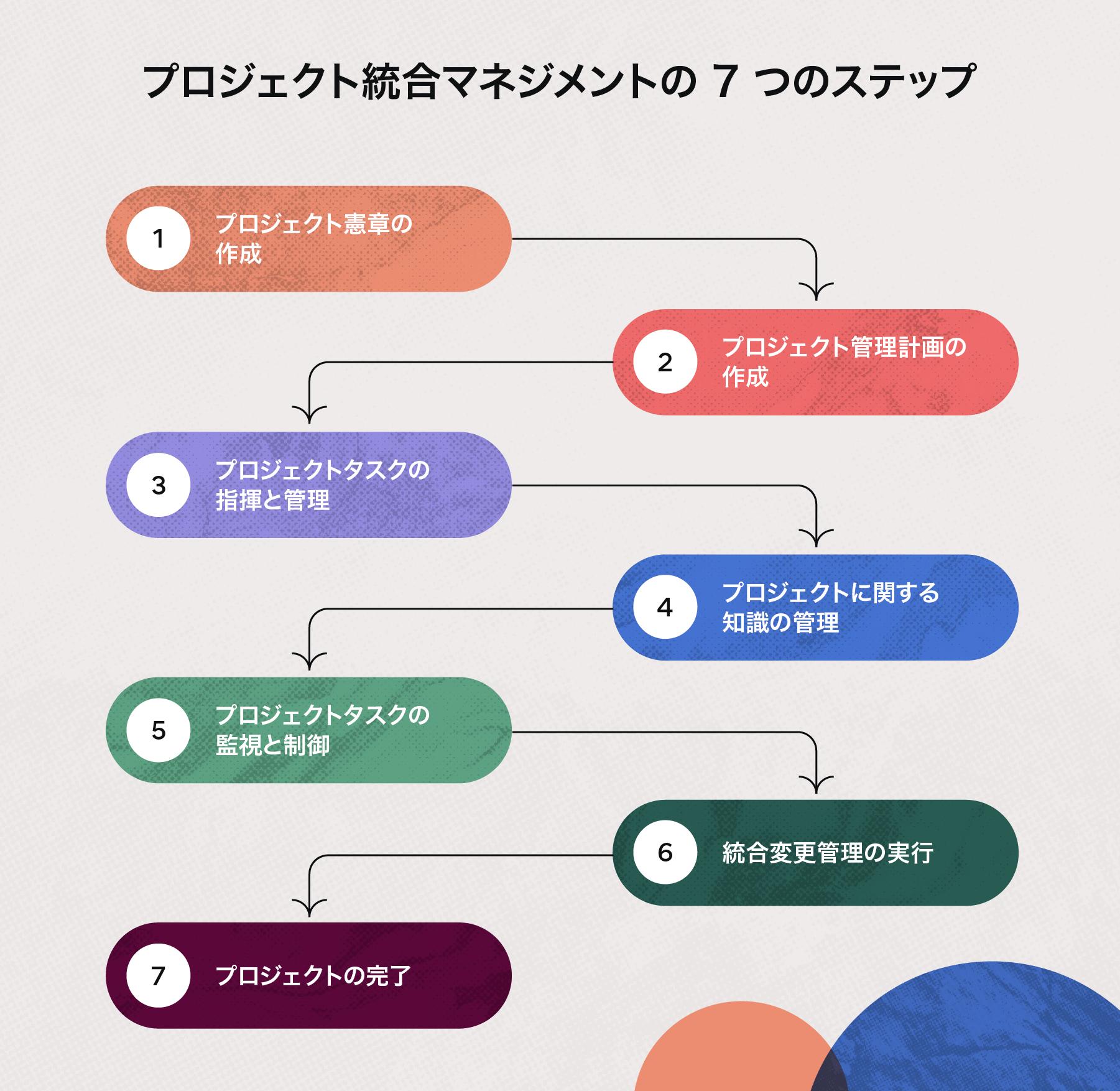 プロジェクト統合マネジメントの 7 つのステップ