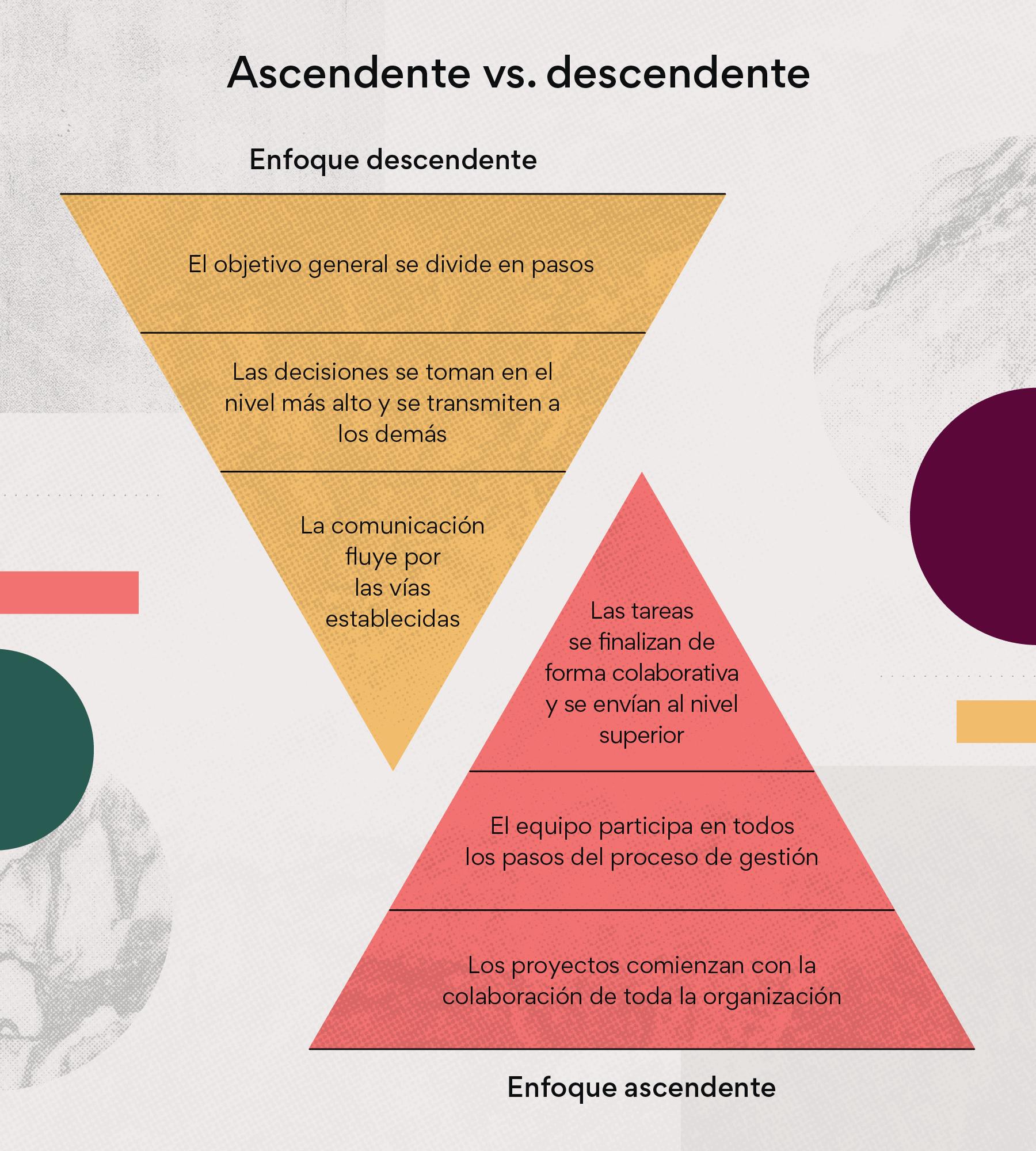Ascendente vs. descendente