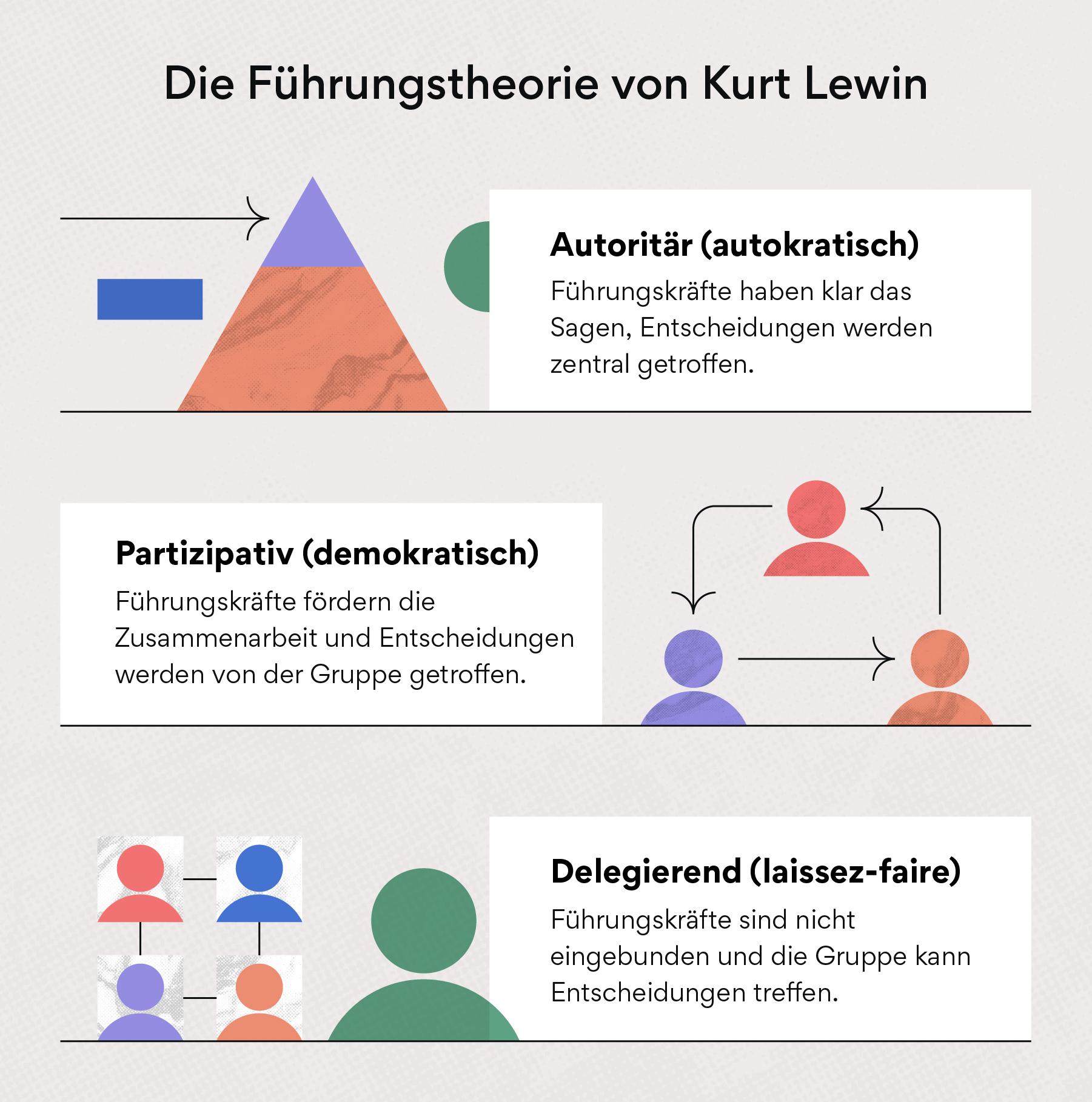 Lewins Führungsmodell