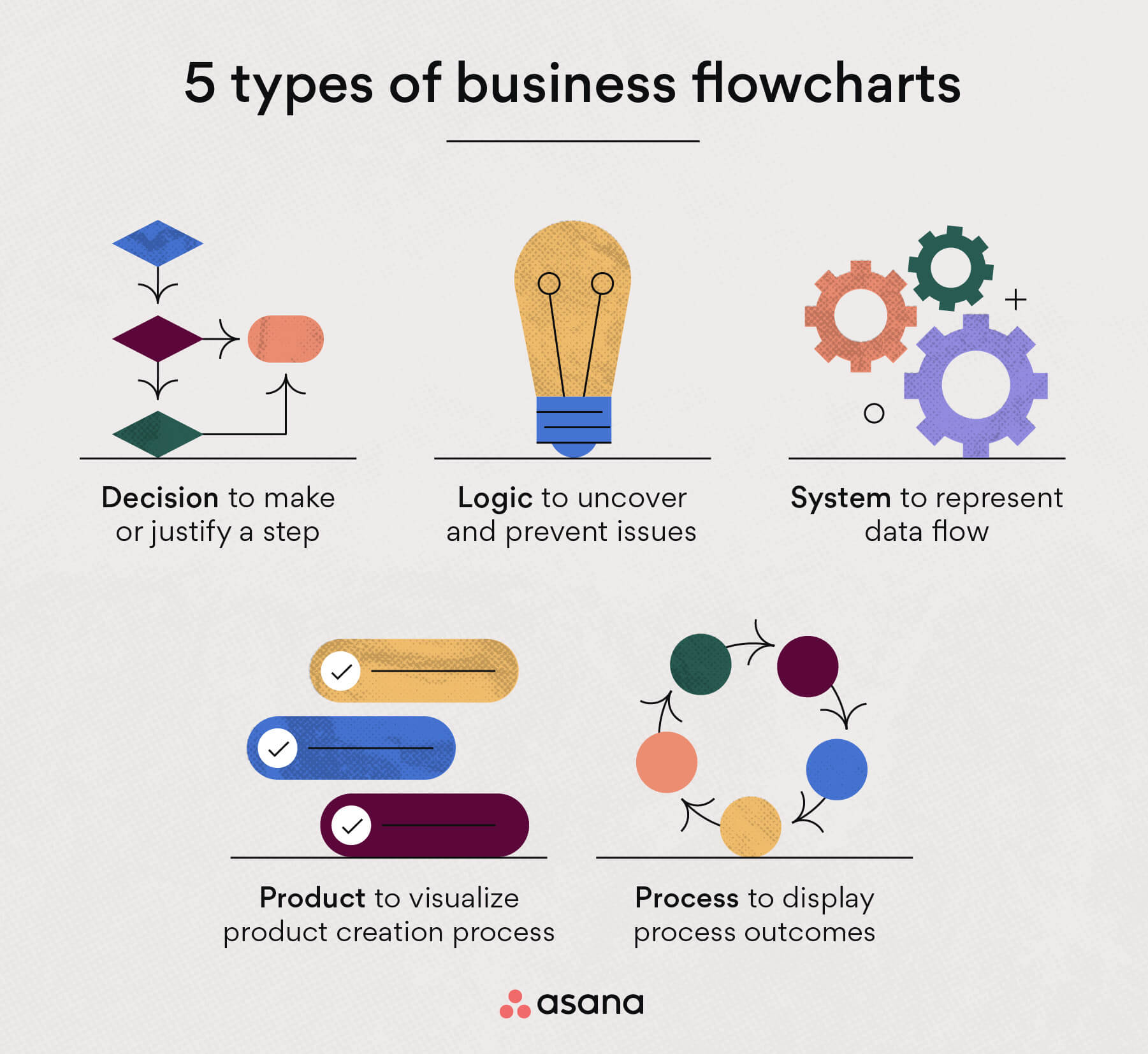 Types of business flowcharts