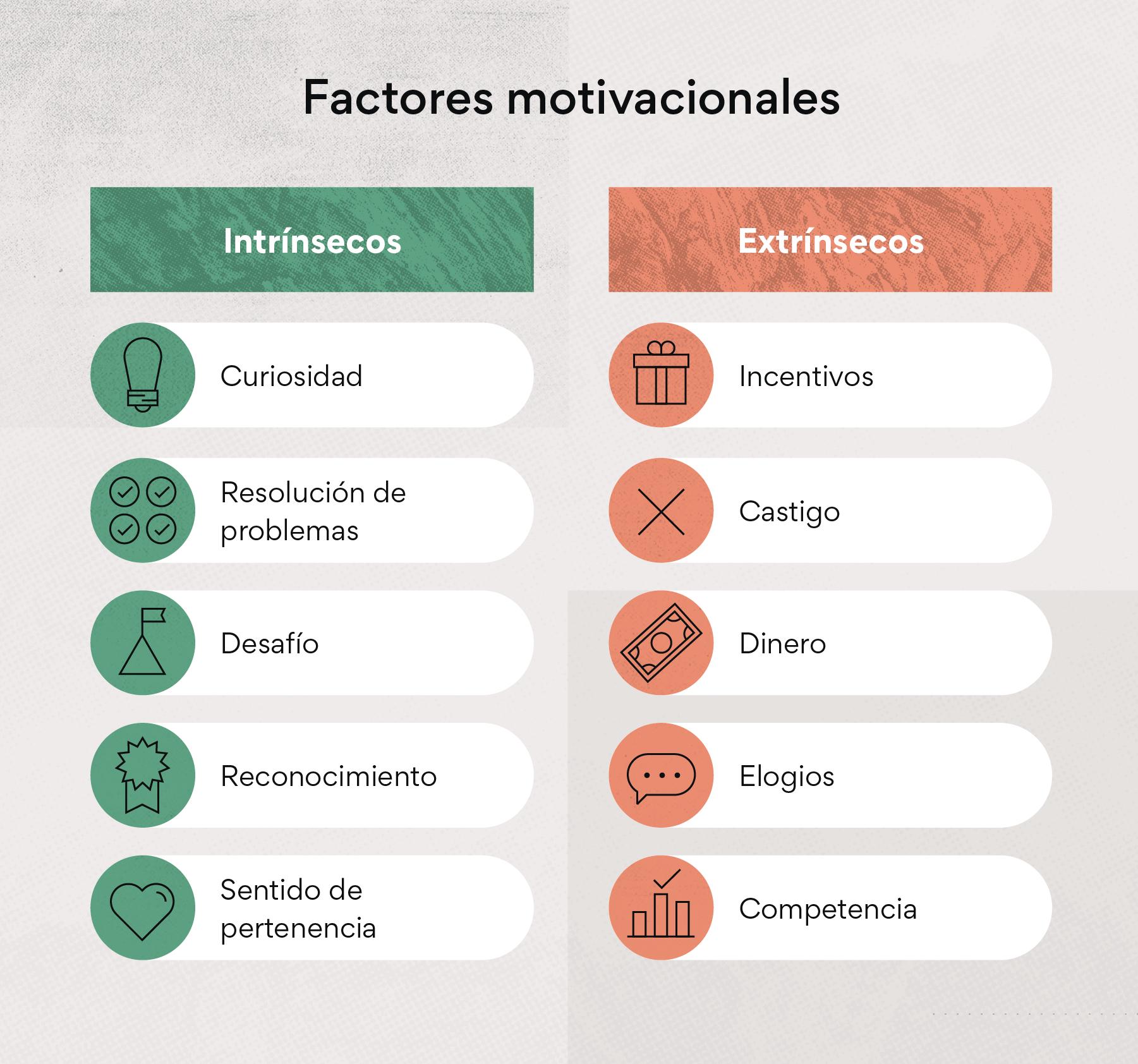 Impacto y factores motivacionales