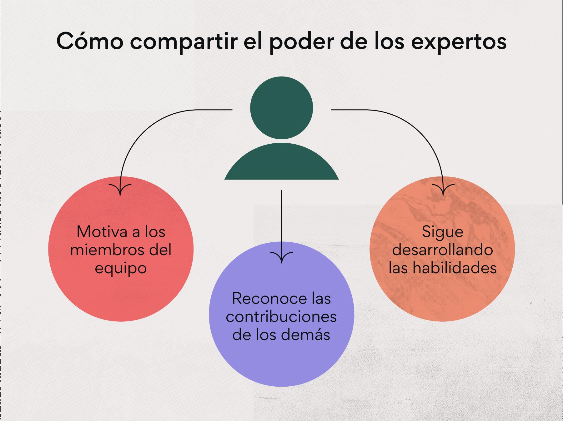 Cómo compartir el poder como experto