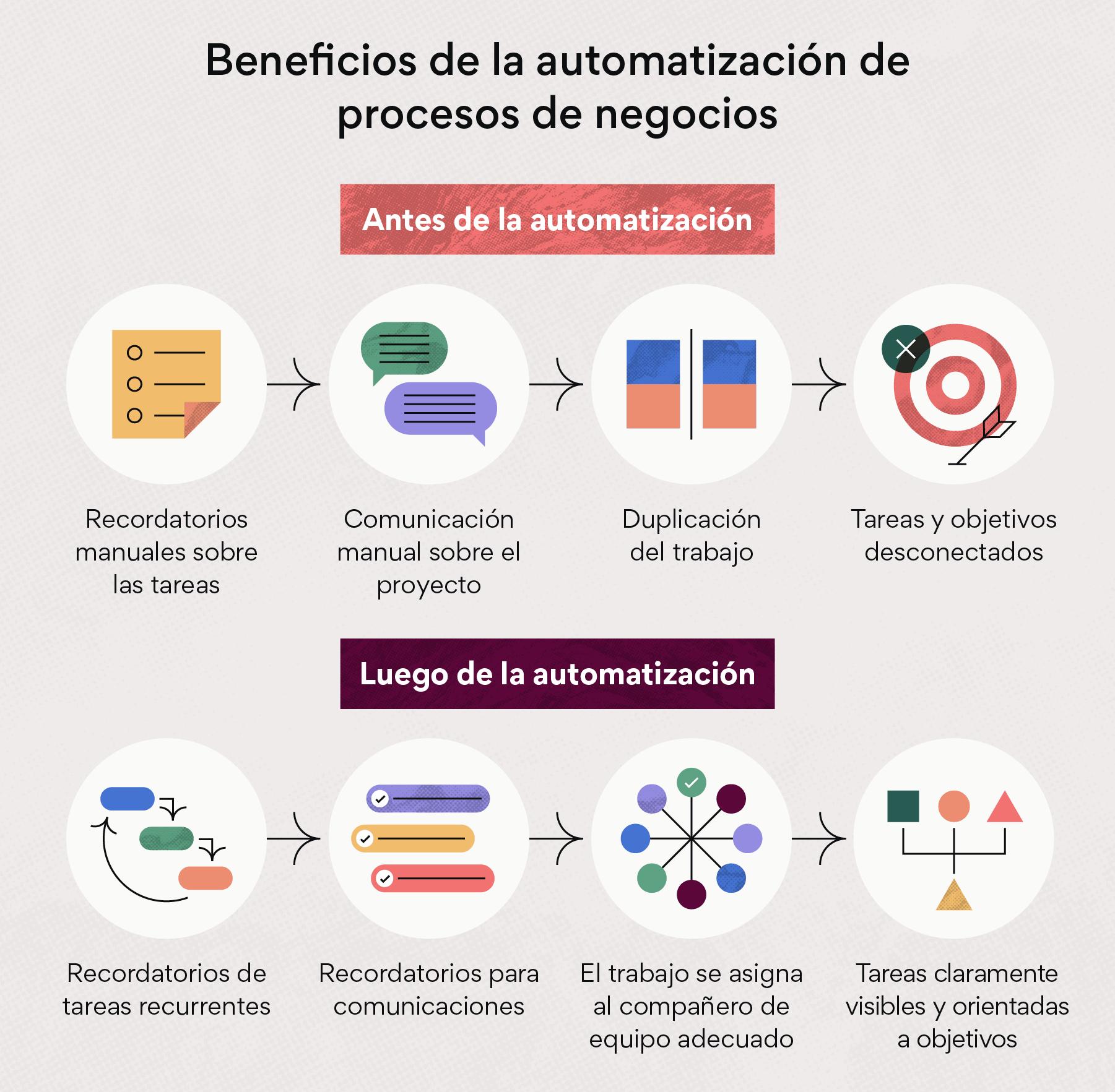 Soluciones de automatización de procesos de negocios