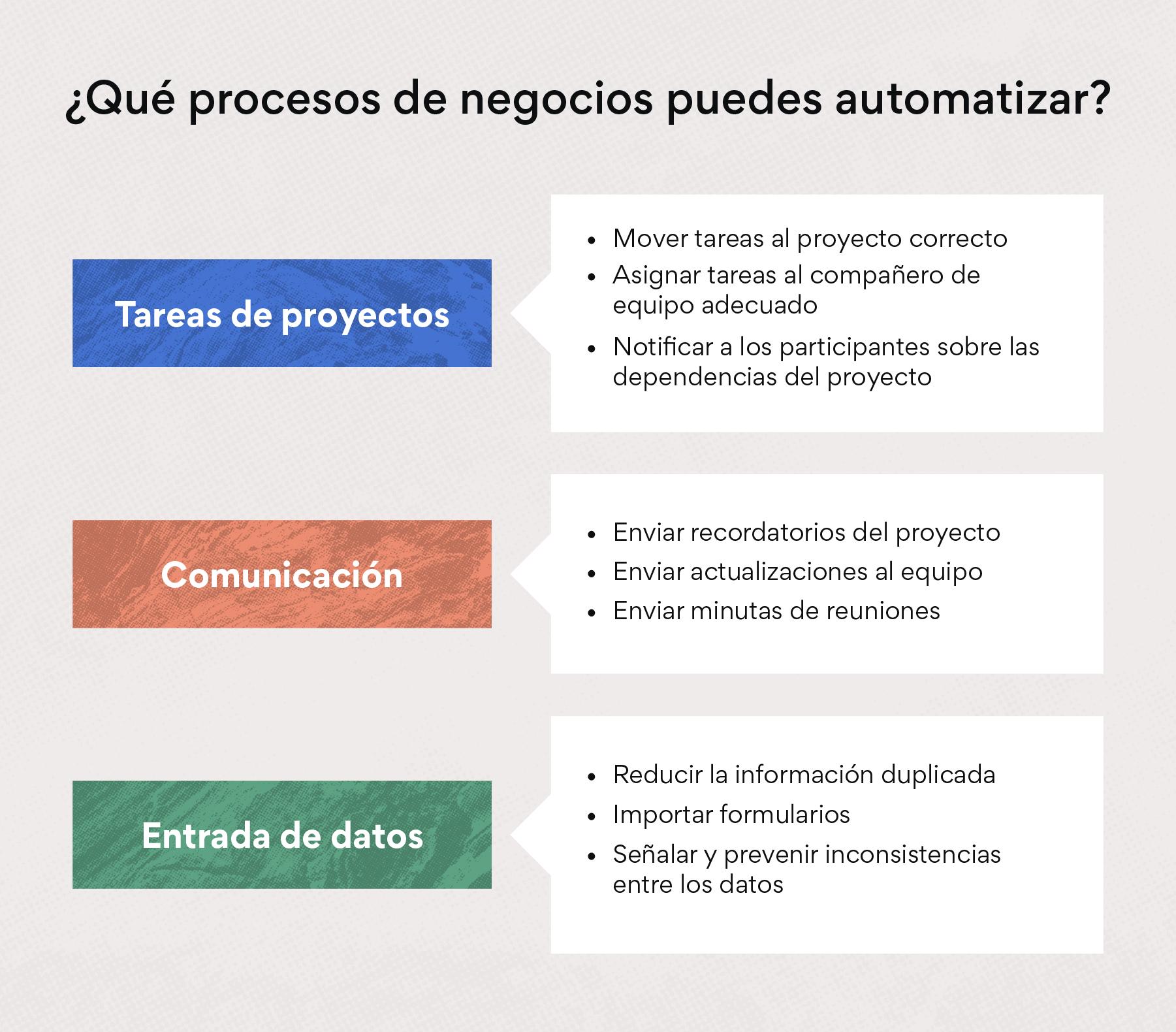 ¿Qué procesos de negocios puedes automatizar?