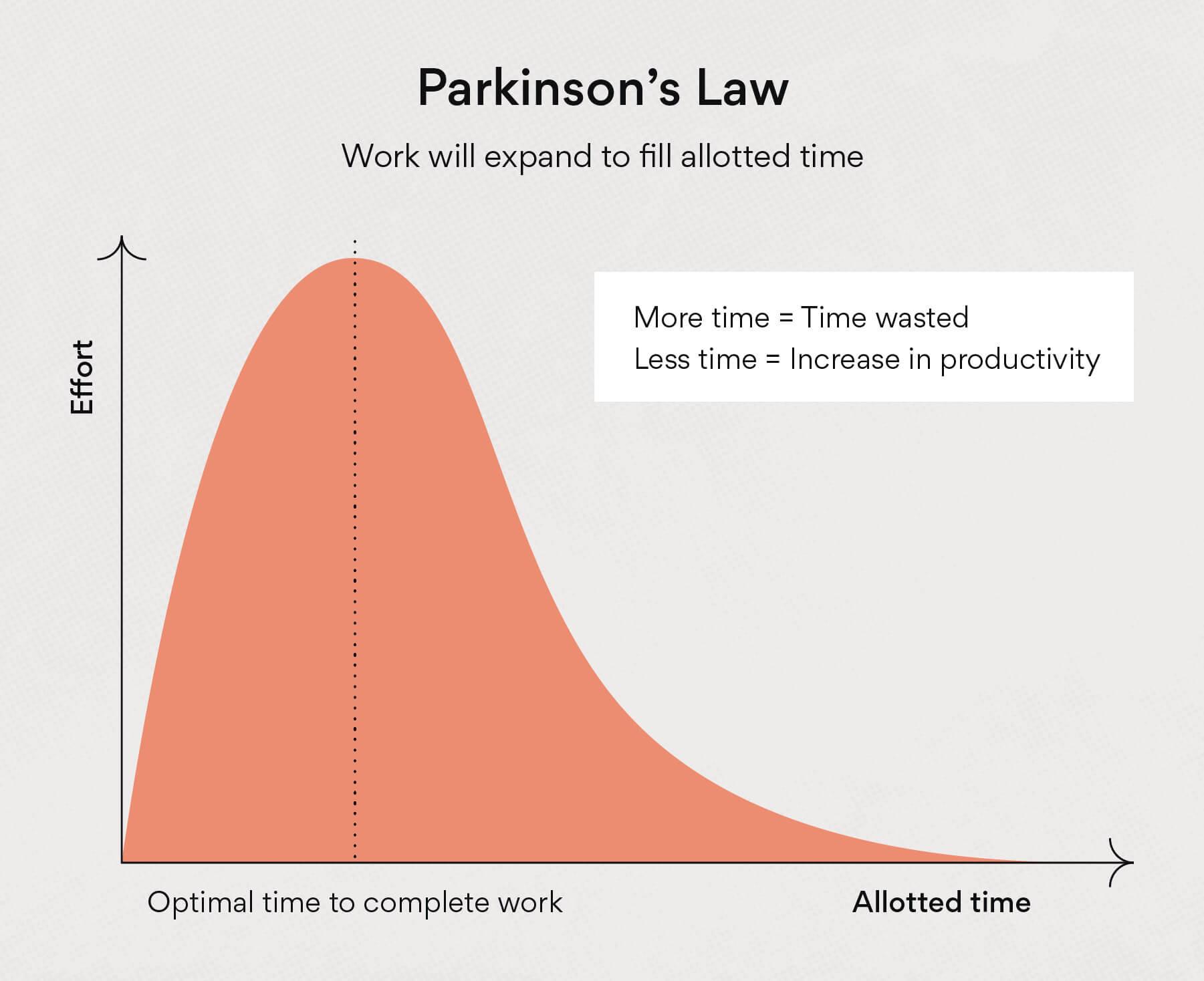 ¿Por qué el trabajo se expande hasta ocupar todo el tiempo disponible?