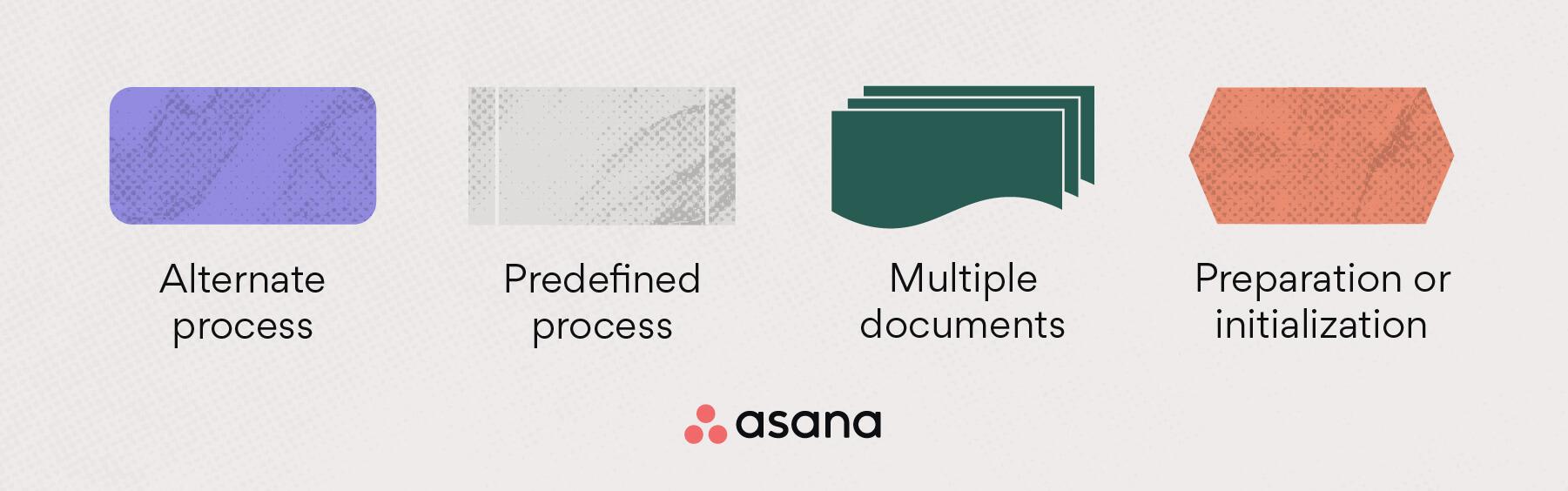 Flowchart symbols: alternate process, predefined process, multiple documents + preparation/initialization