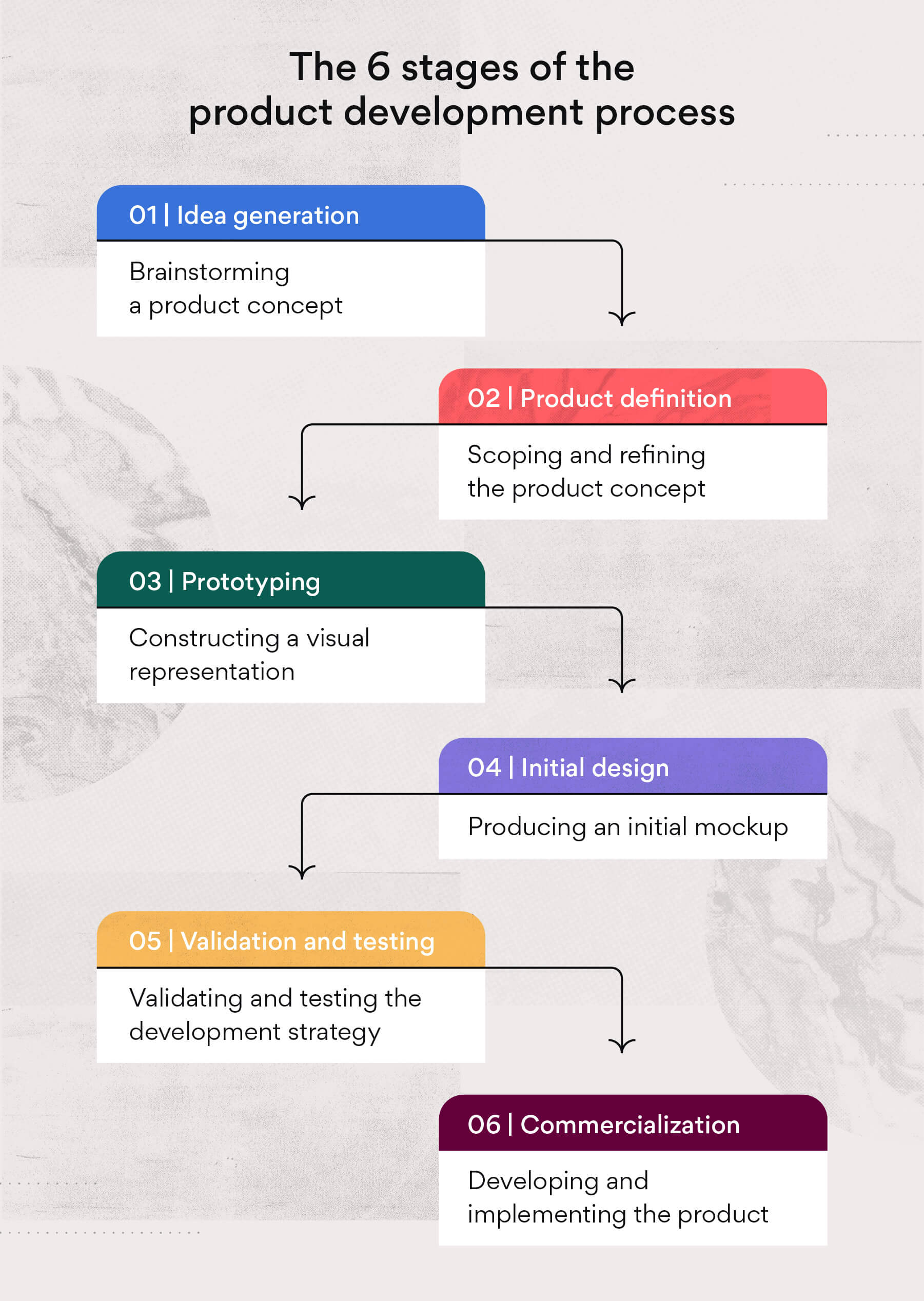 The six stages of the product development process