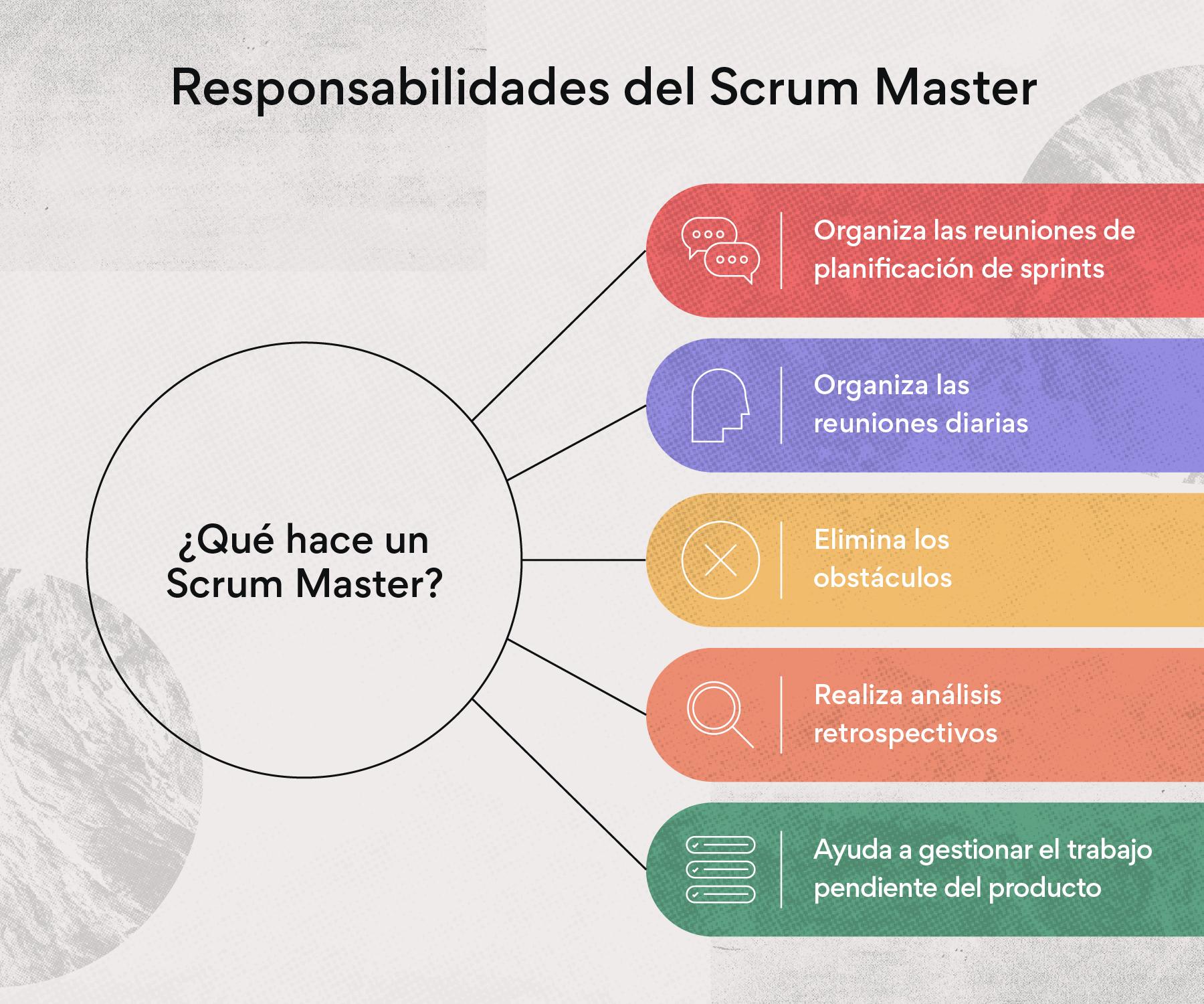 Responsabilidades del Scrum Master