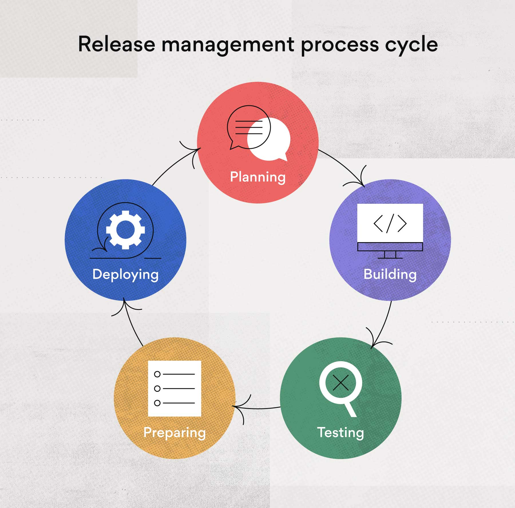 Release management process cycle