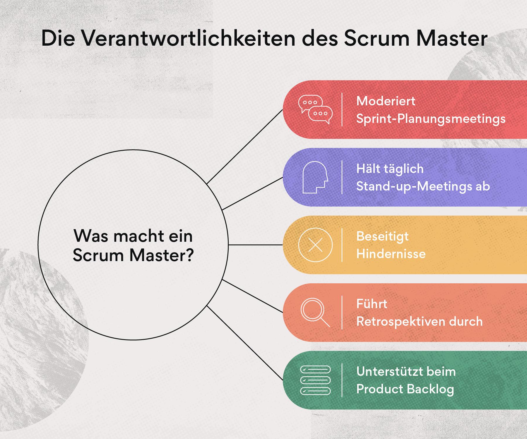 Die Verantwortlichkeiten des Scrum-Master