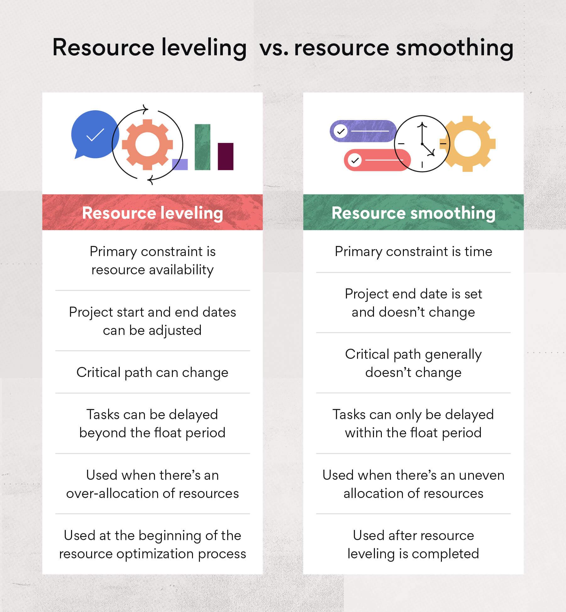 Resource leveling vs. smoothing
