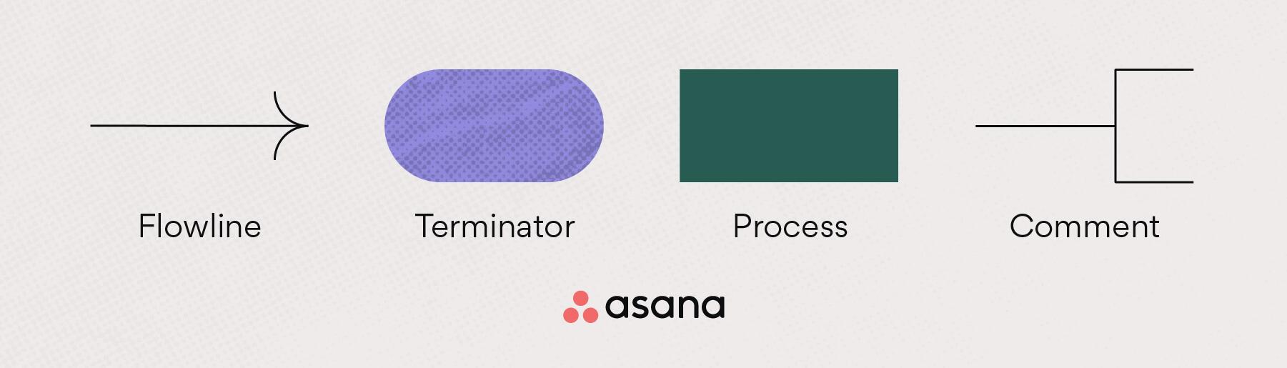 Flowchart symbols: flowline, terminator, process + comment