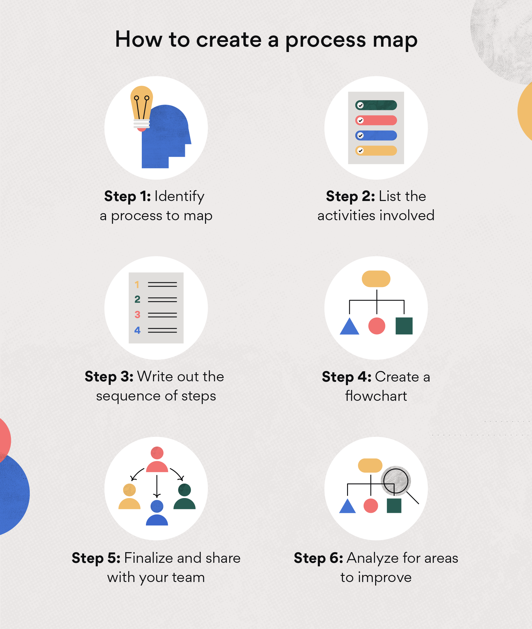 How to create a process map