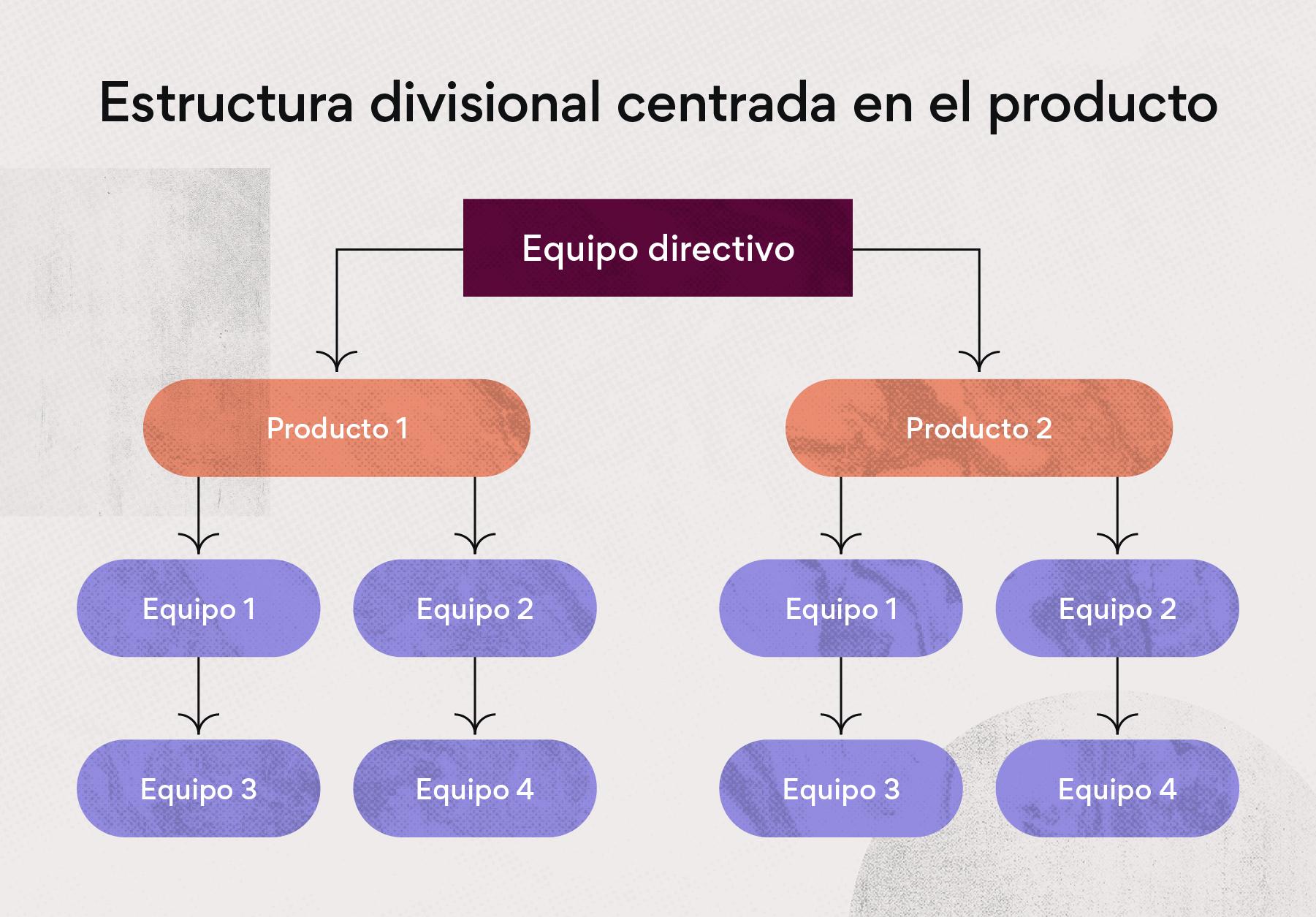 Estructura divisional centrada en el producto