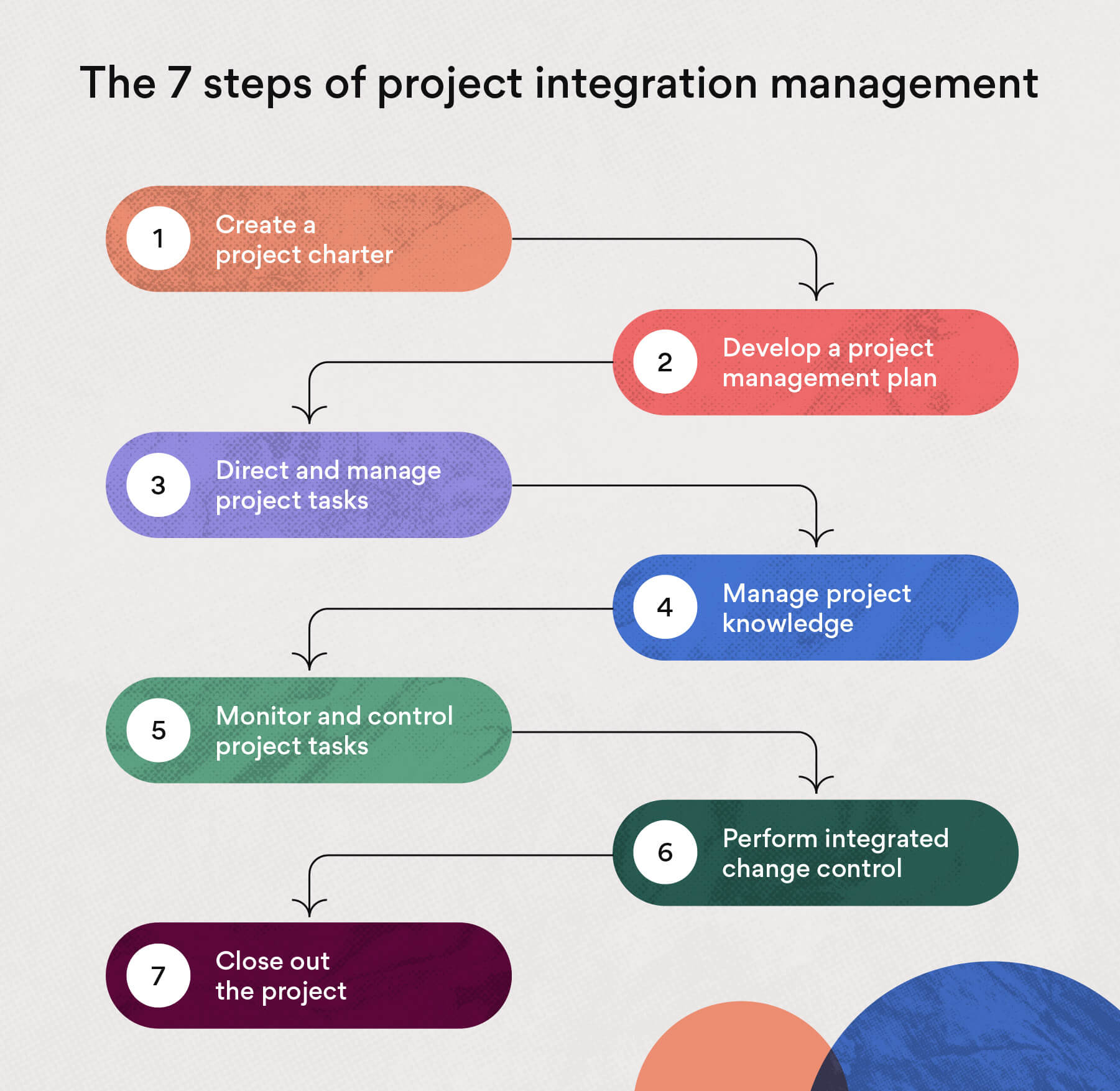 The 7 steps of project integration management