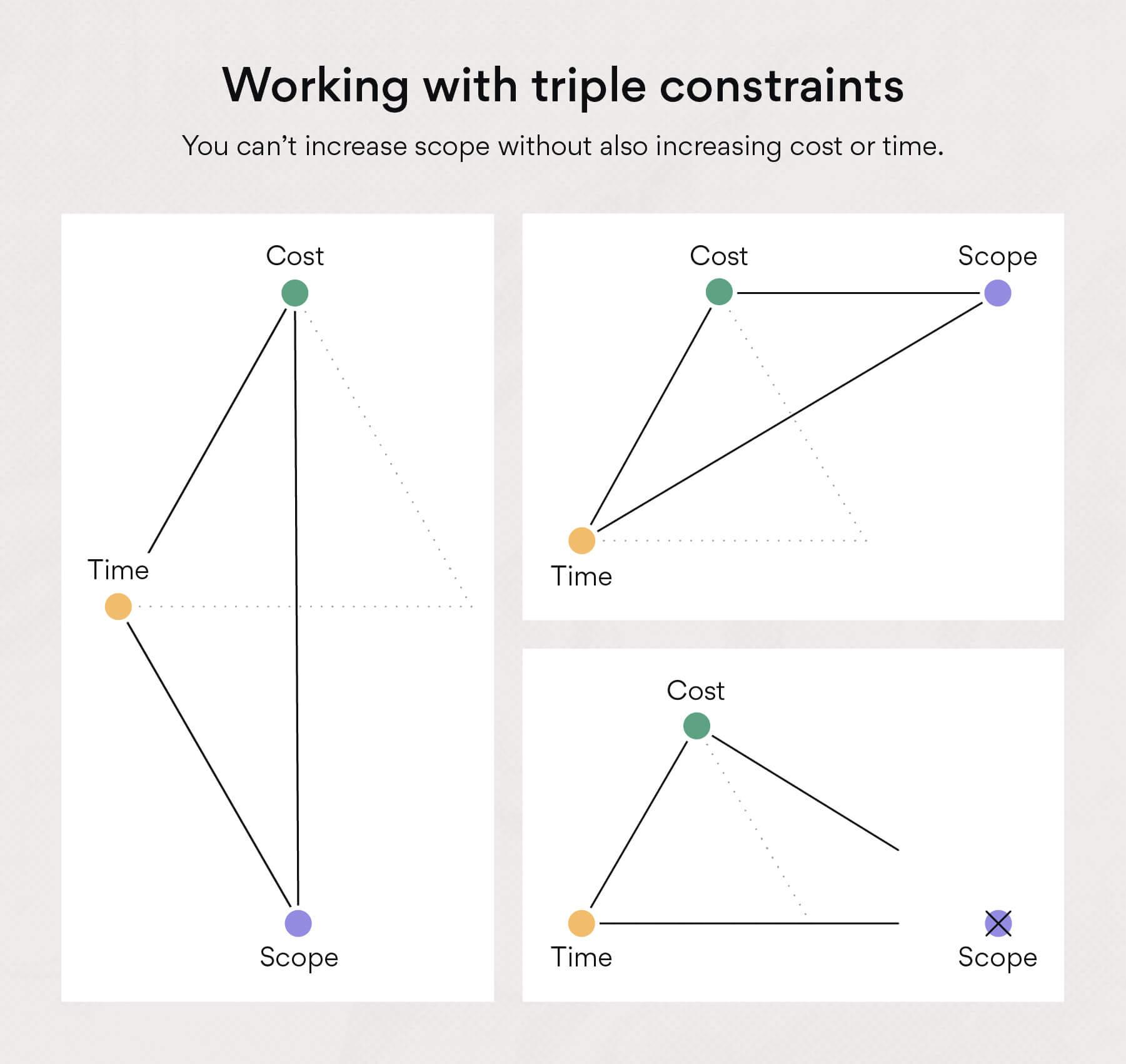 三重限制之平衡術