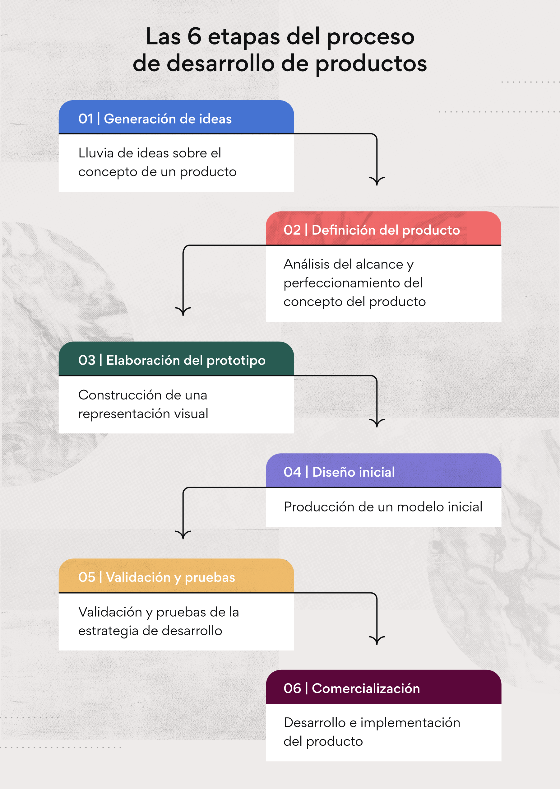 Las seis etapas del proceso de desarrollo de productos