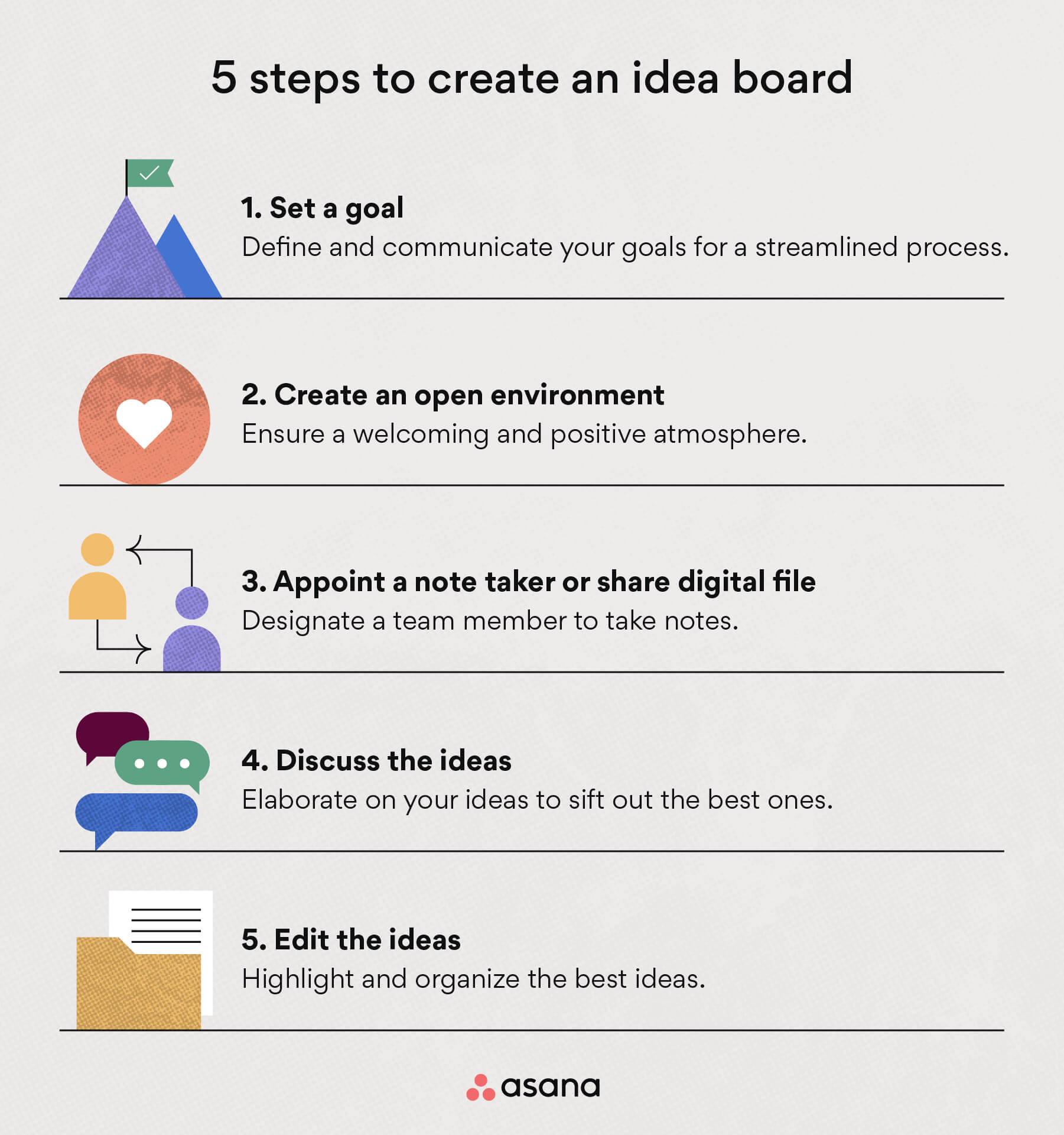 How to create an idea board