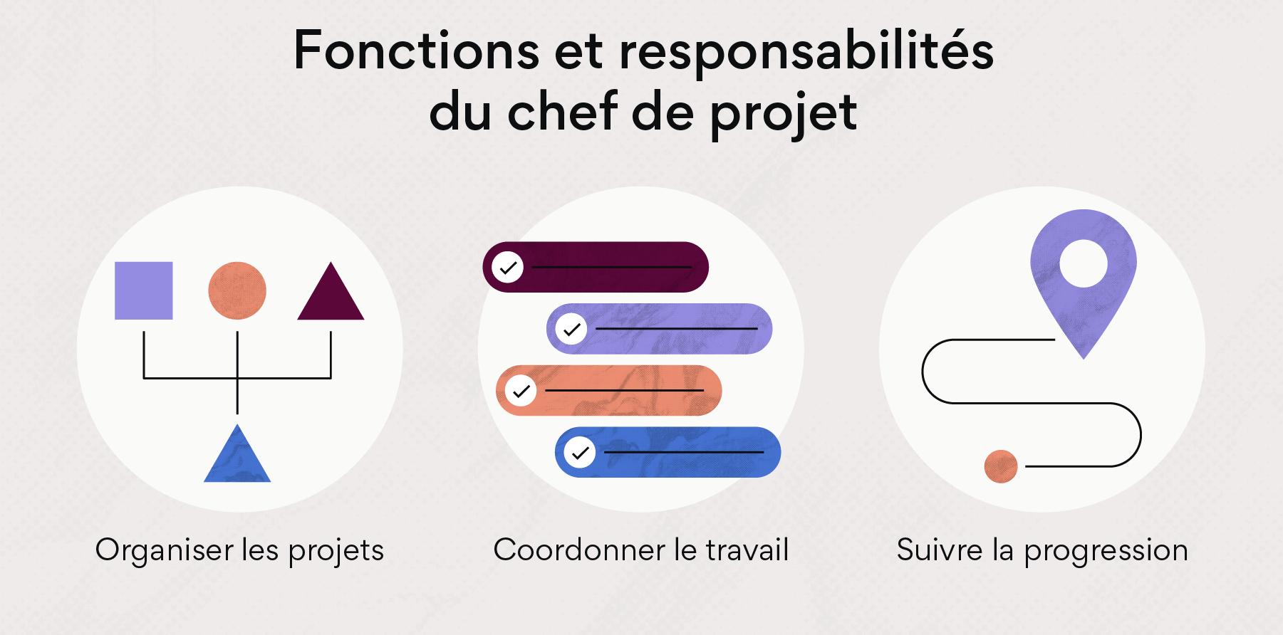 Fonctions et responsabilités du chef de projet
