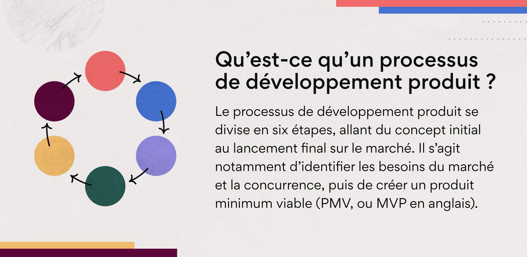 Qu'est-ce qu'un processus de développement produit?