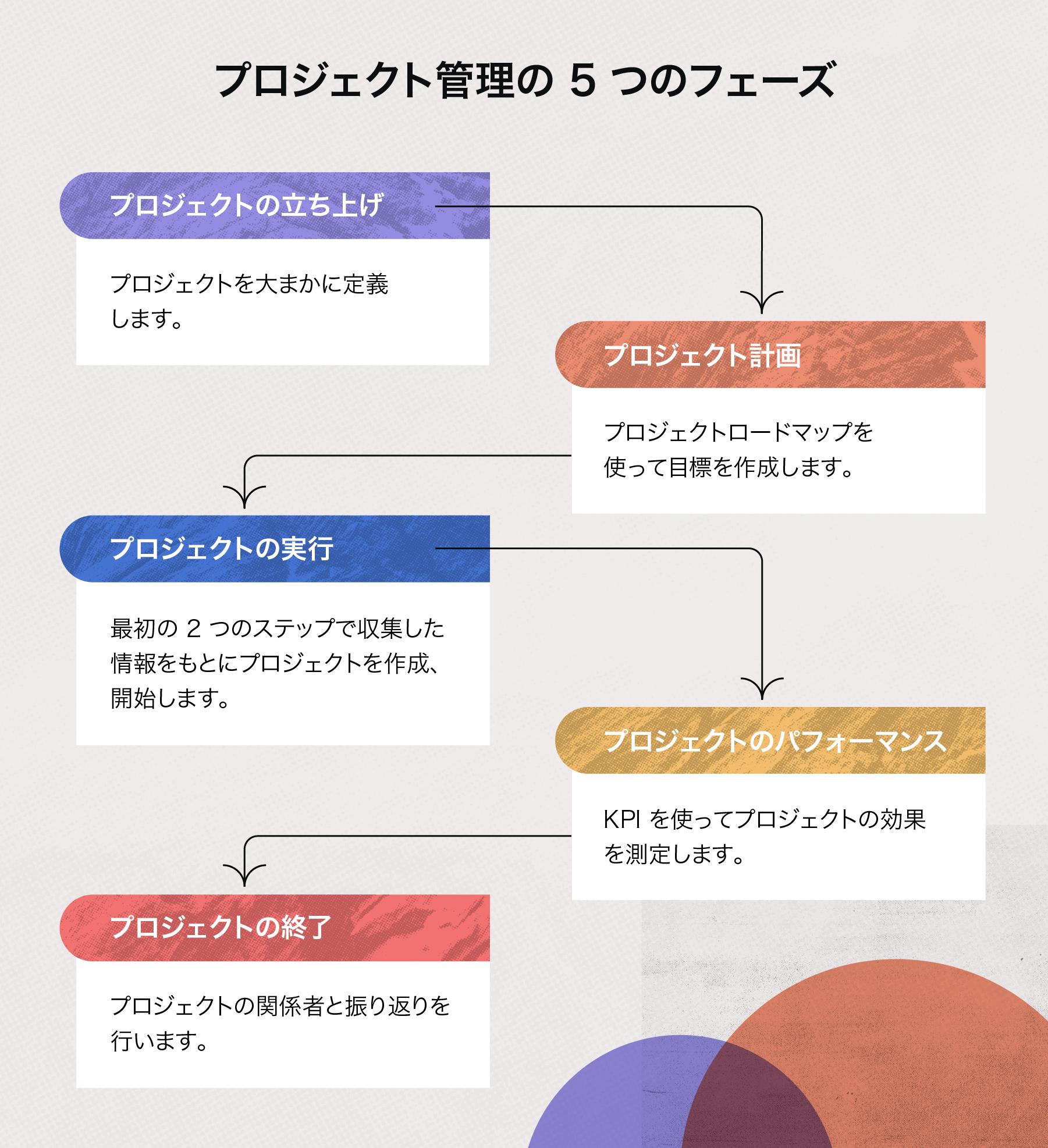 プロジェクト管理の 5 つのフェーズ