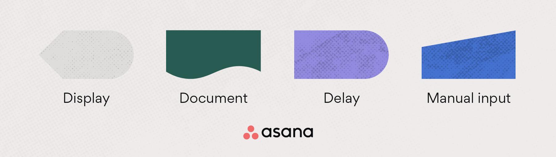 Flowchart symbols: display, document, delay + manual input