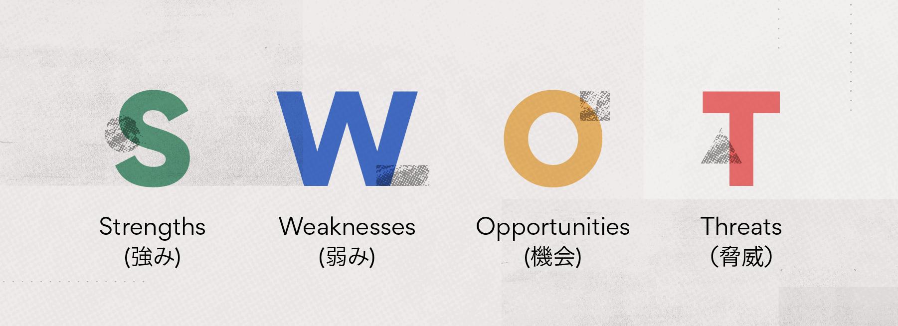 強み (Strengths)、弱み (Weaknesses)、機会 (Opportunities)、脅威 (Threats)