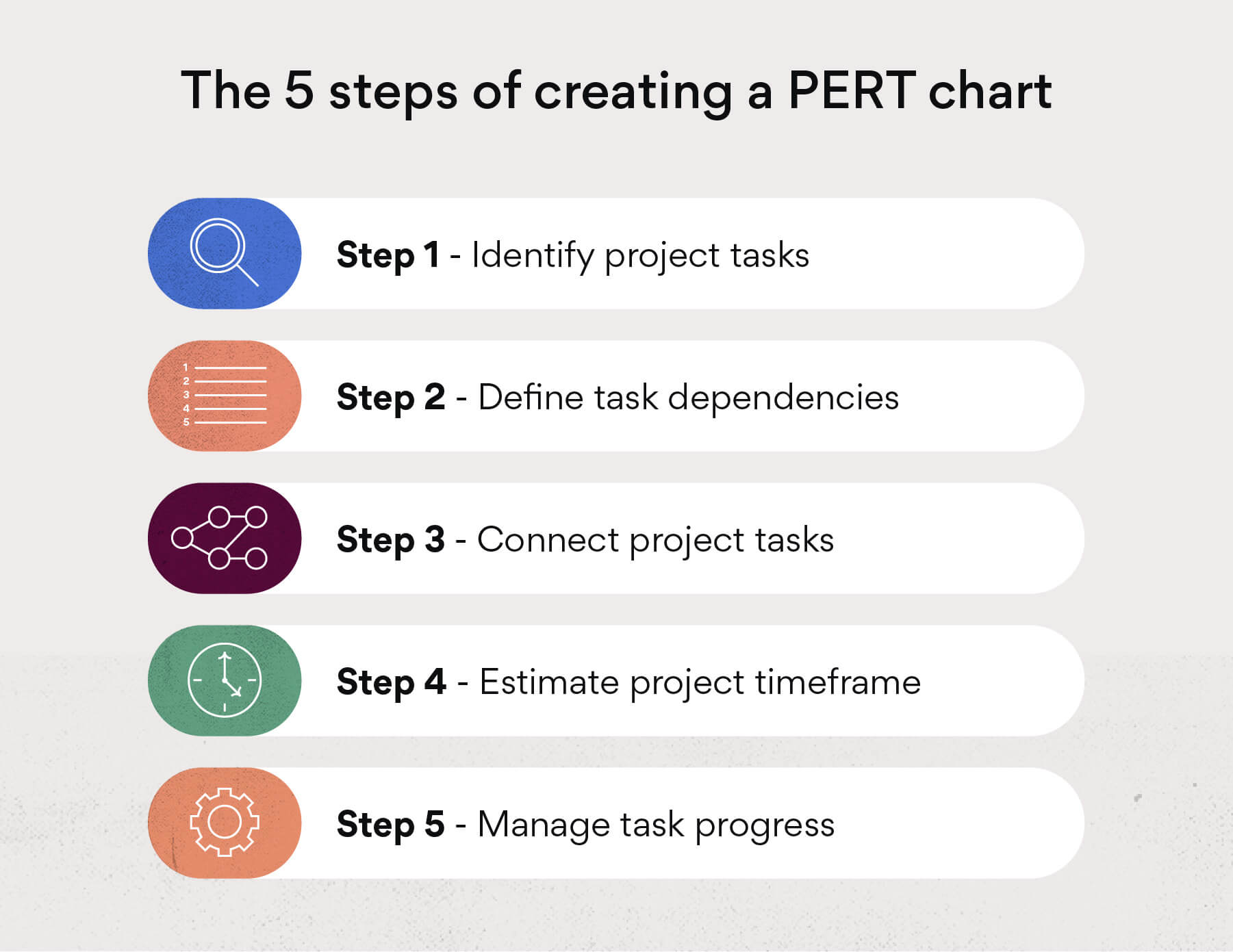 How to make a PERT chart