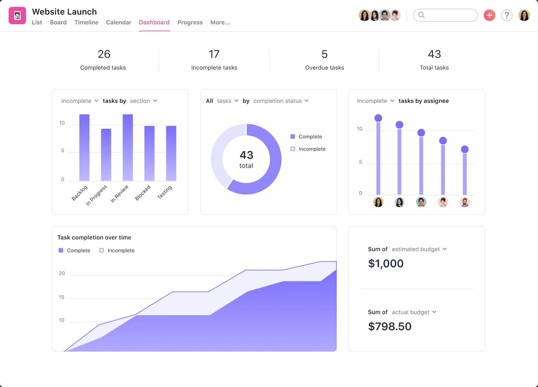 Website launch project dashboard in Asana
