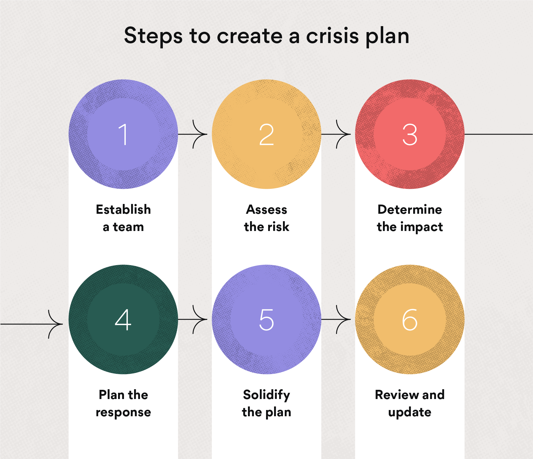 6 steps to create a crisis management plan