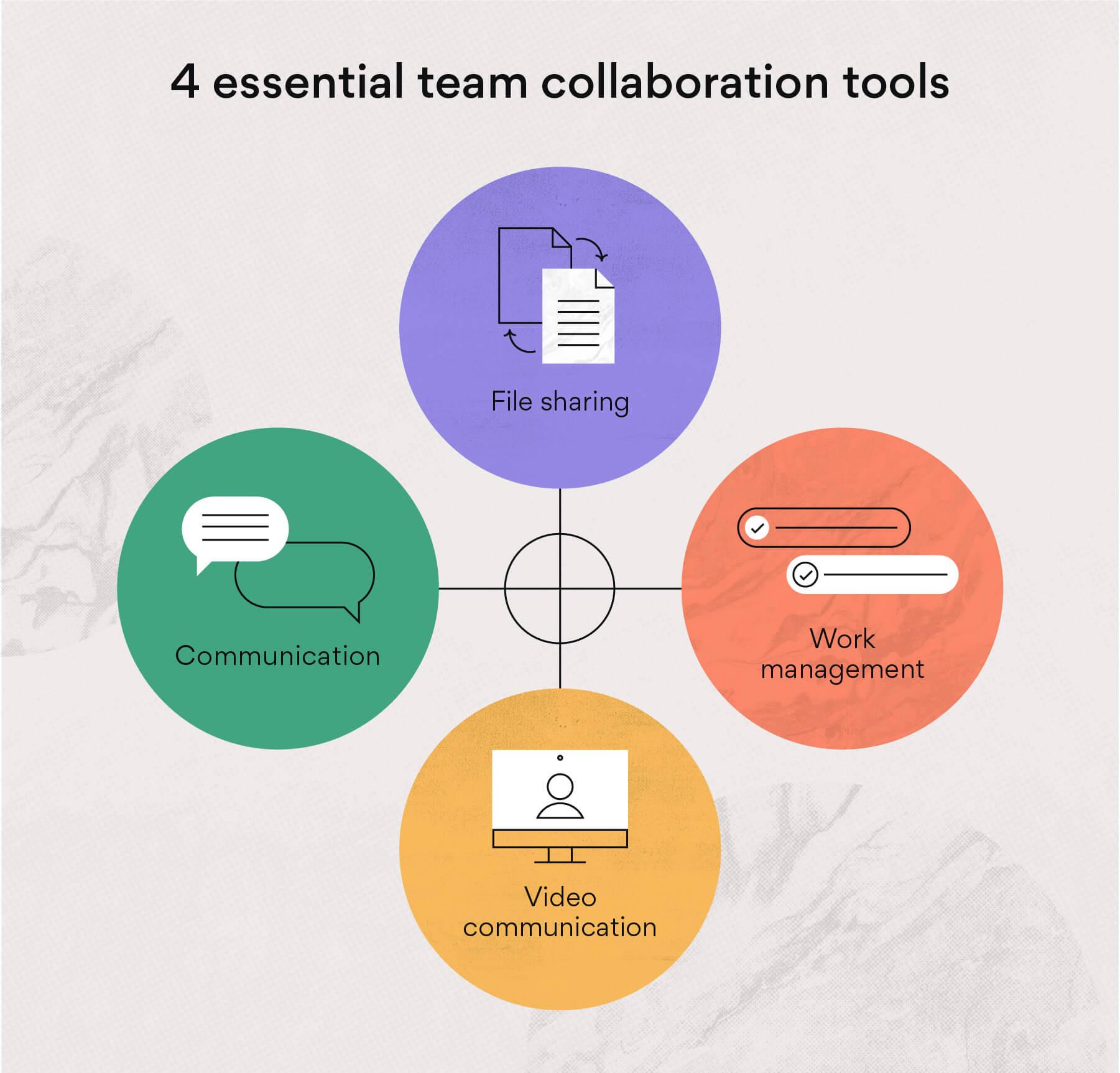 4 team collaboration tools