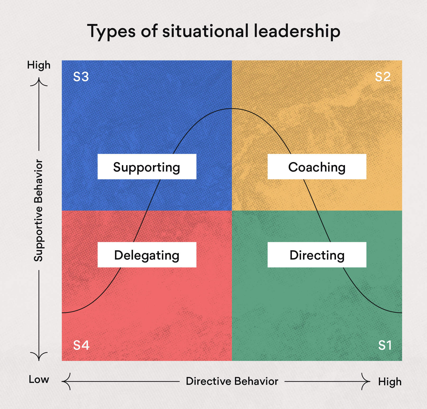 types of situational leadership styles