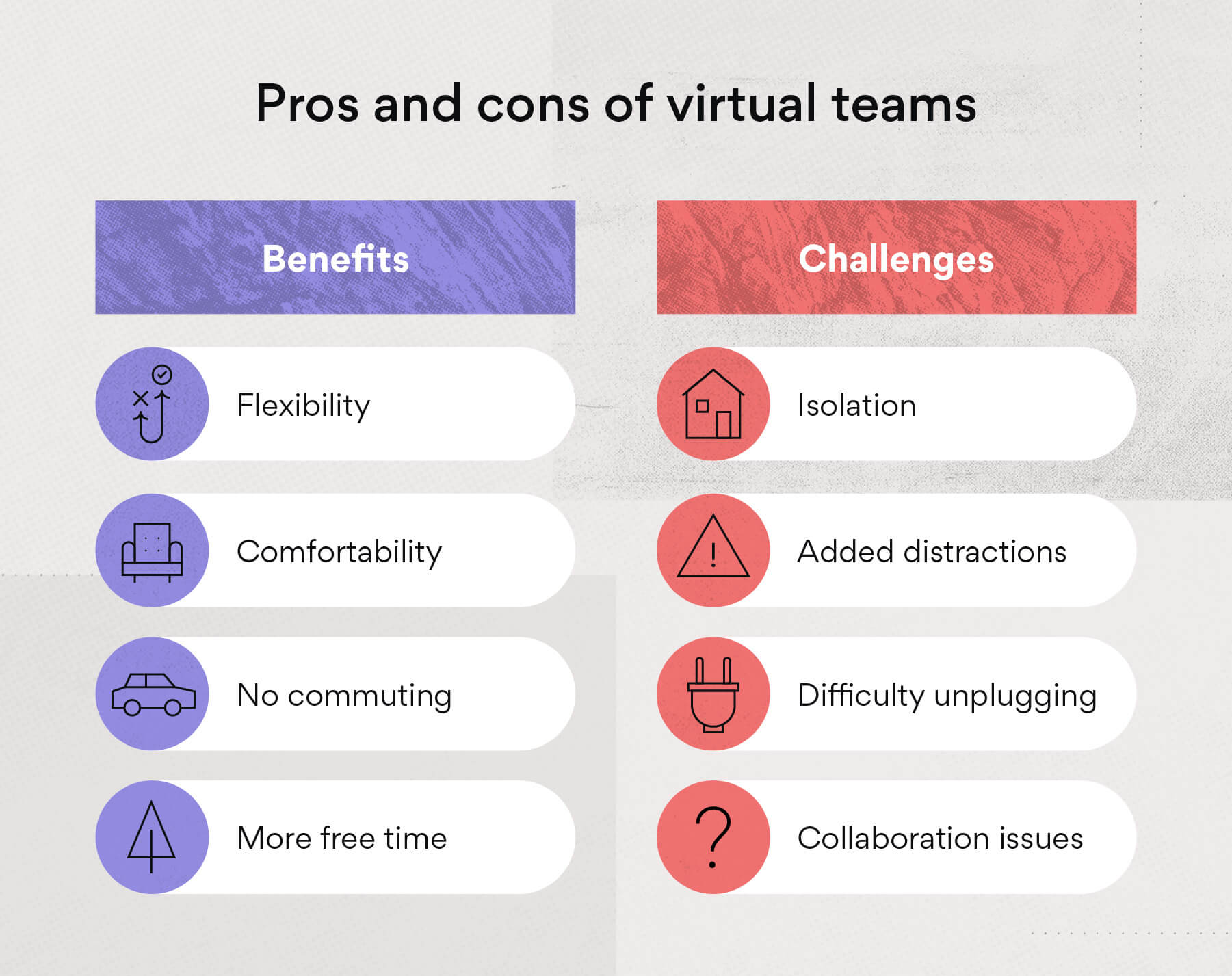 Benefits and challenges of virtual teams