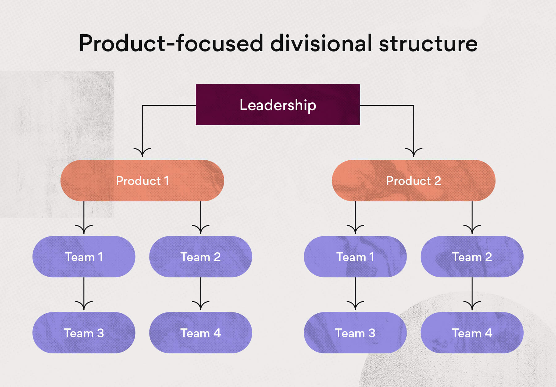 Product-focused divisional structure