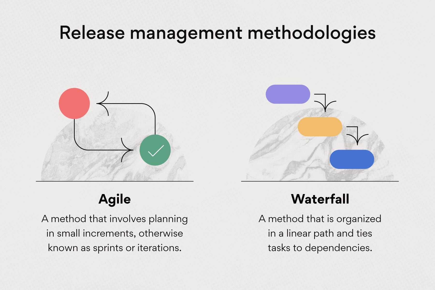 Release management methodologies