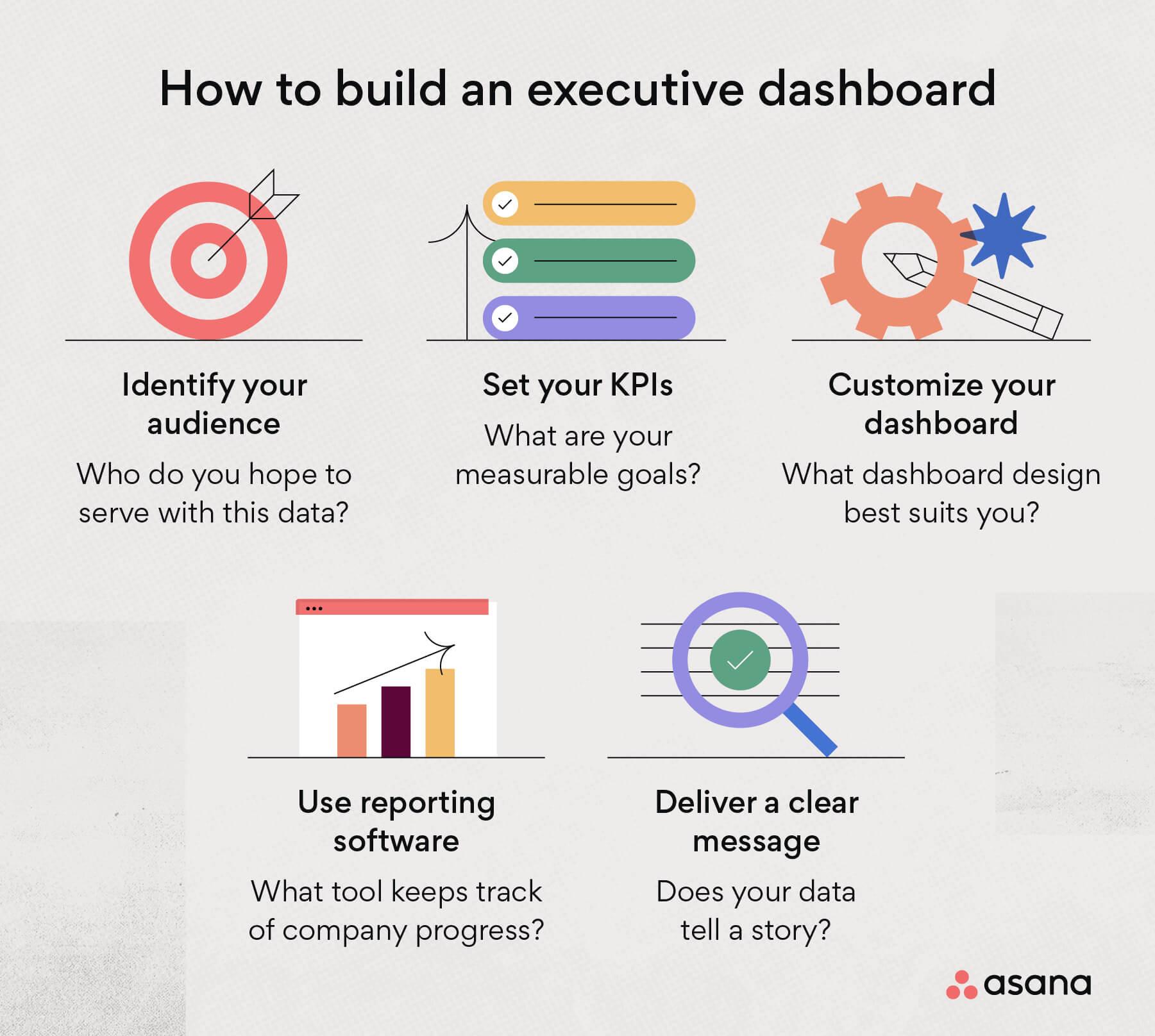 building your executive dashboard