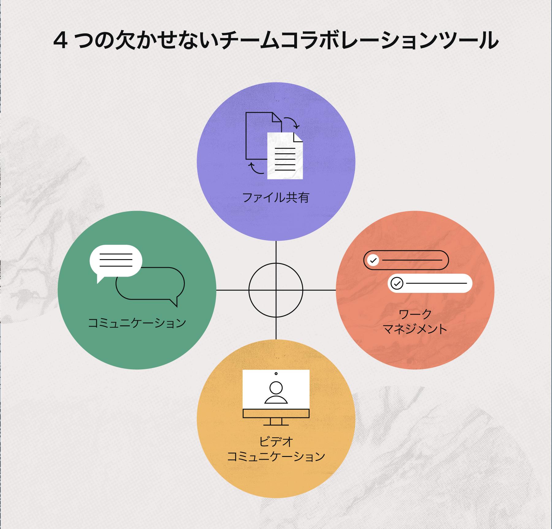 4 つのチームコラボレーションツール