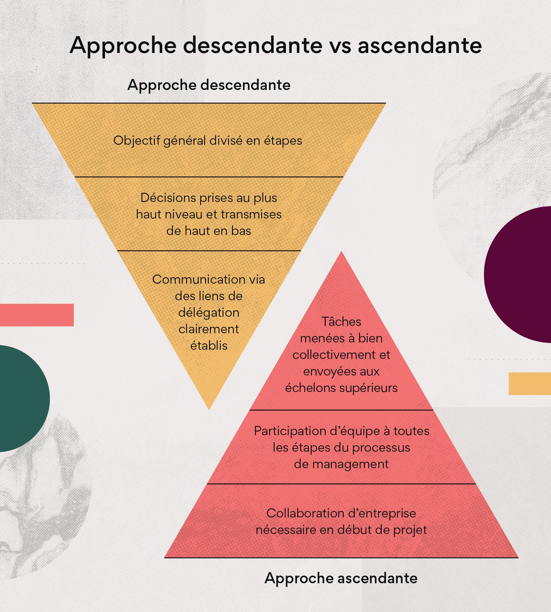 Approche descendante vs ascendante
